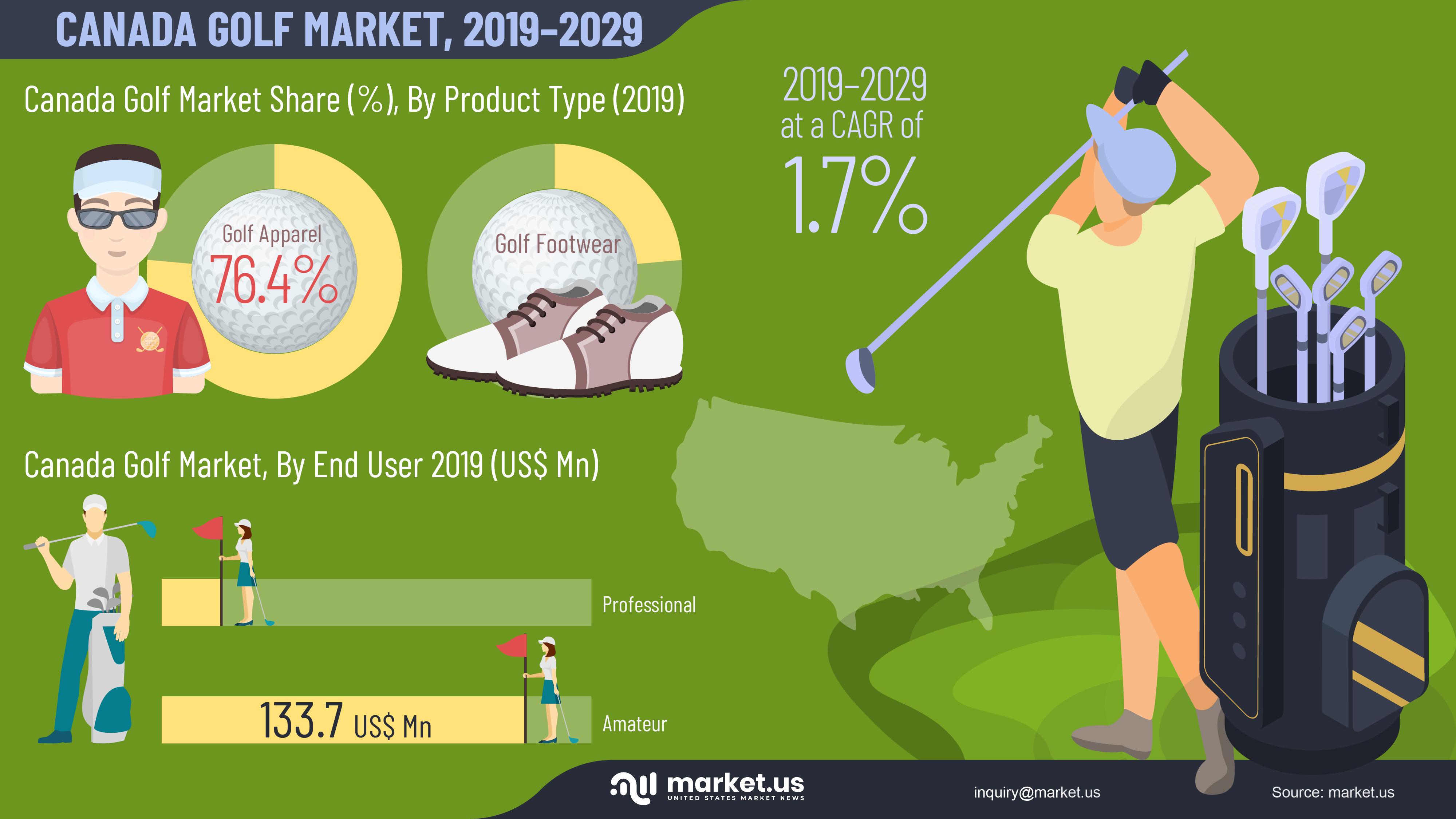 Canada Golf Market Infographics