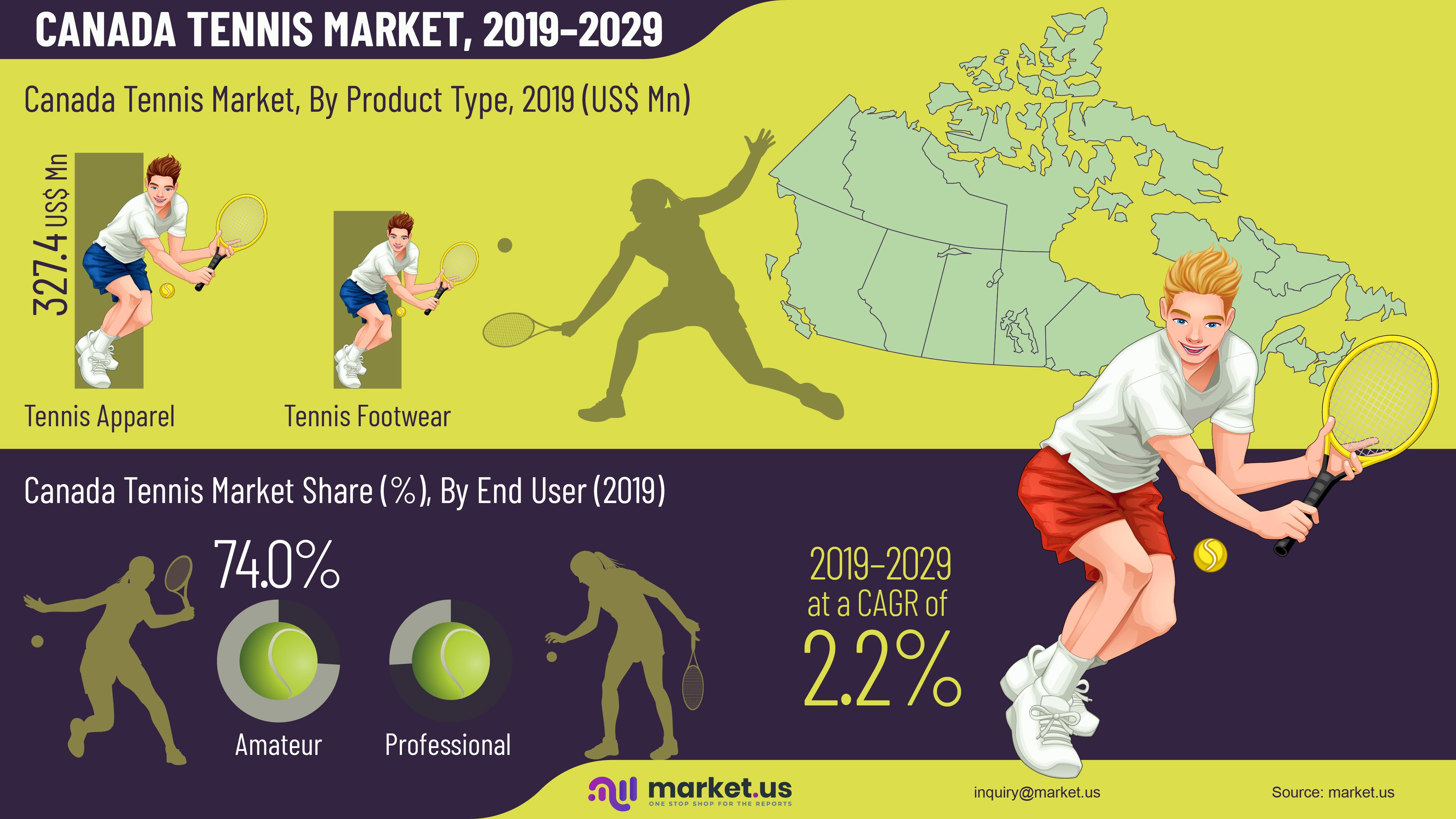 Canada Tennis Market Infographics