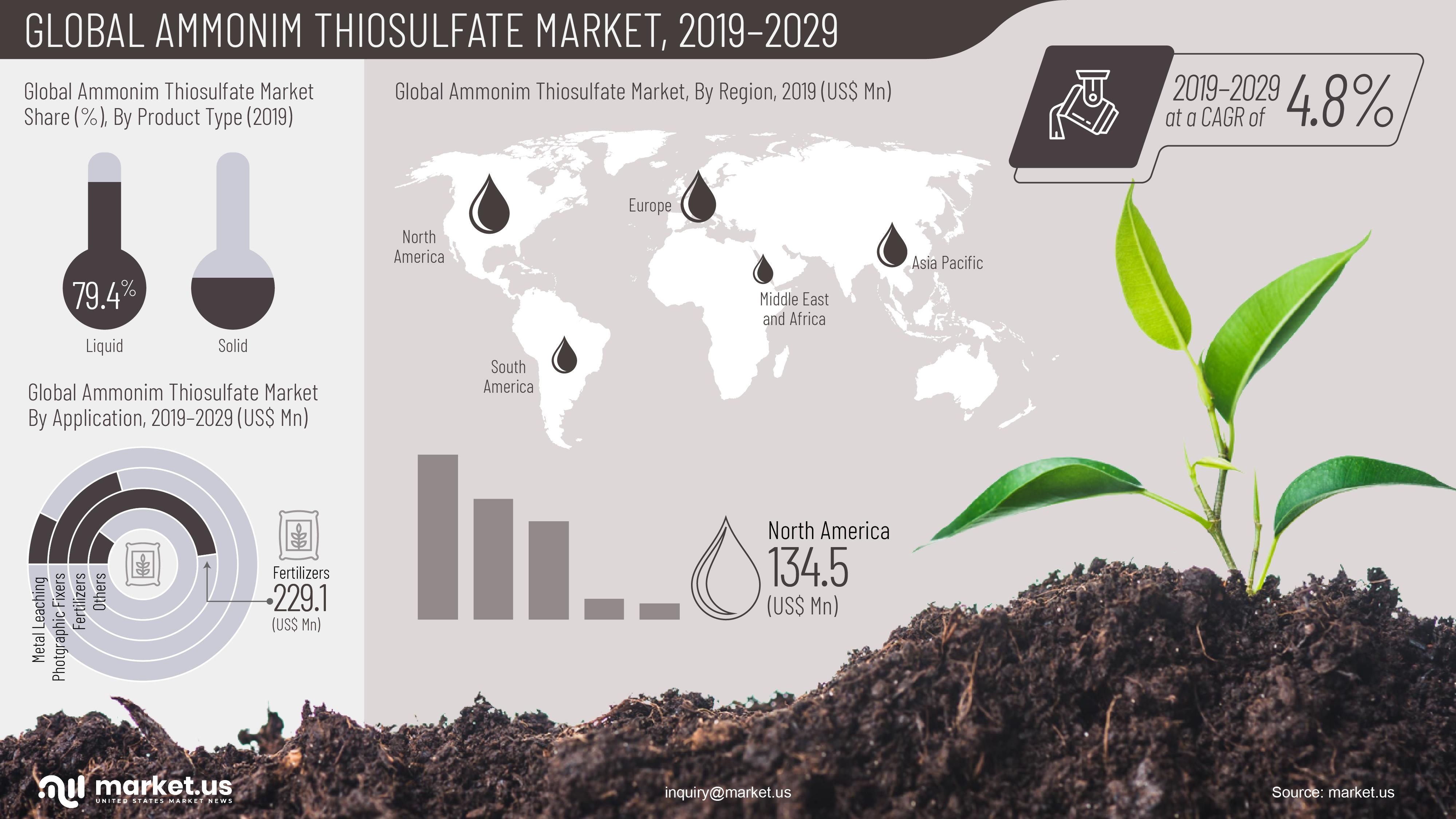 Global Ammonium Thiosulfate Market Infographics