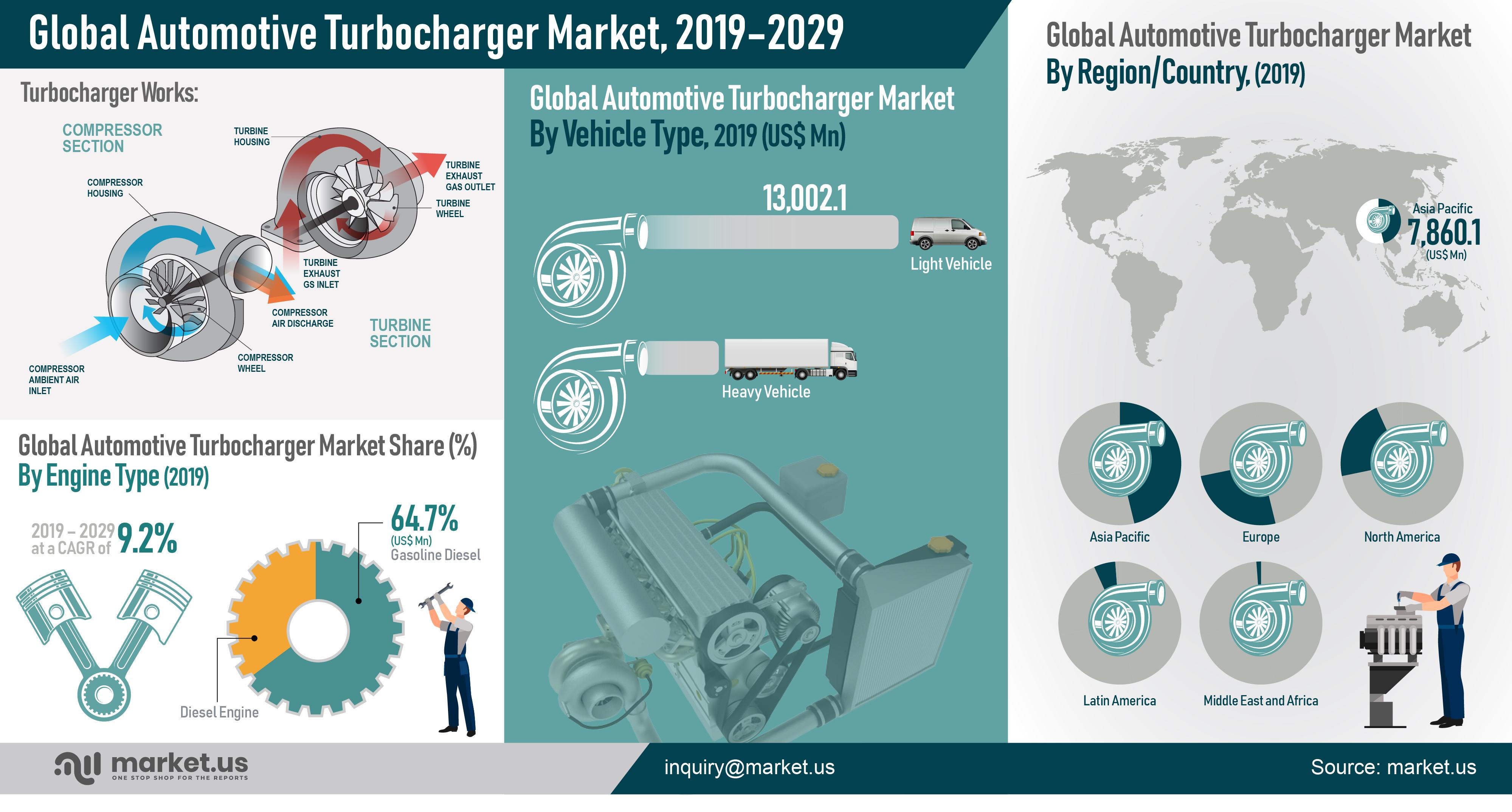 Global Automotive Turbocharger Market Infographics