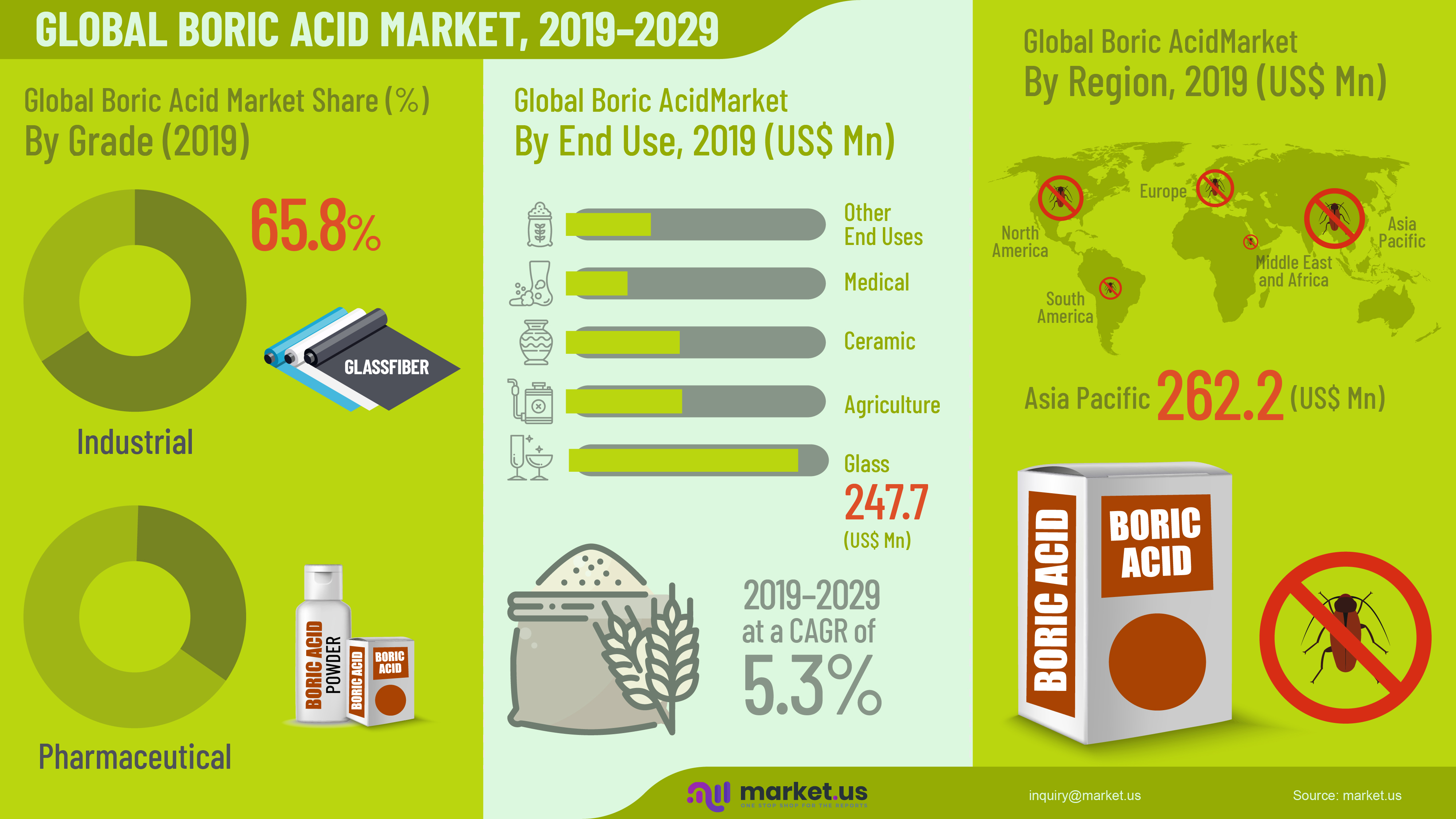 Global Boric Acid Market Infographics