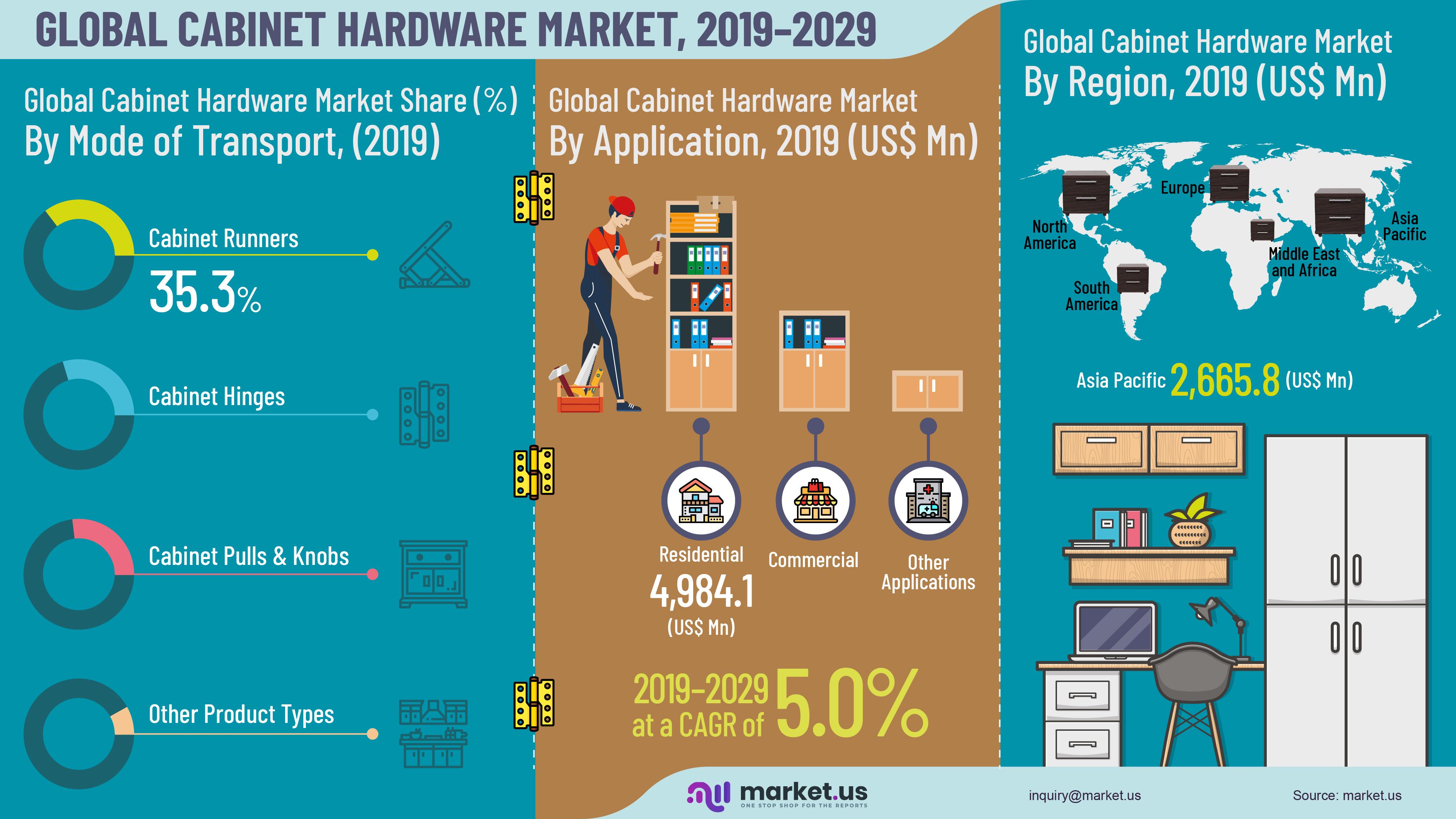 Global Cabinet Hardware Market Infographics
