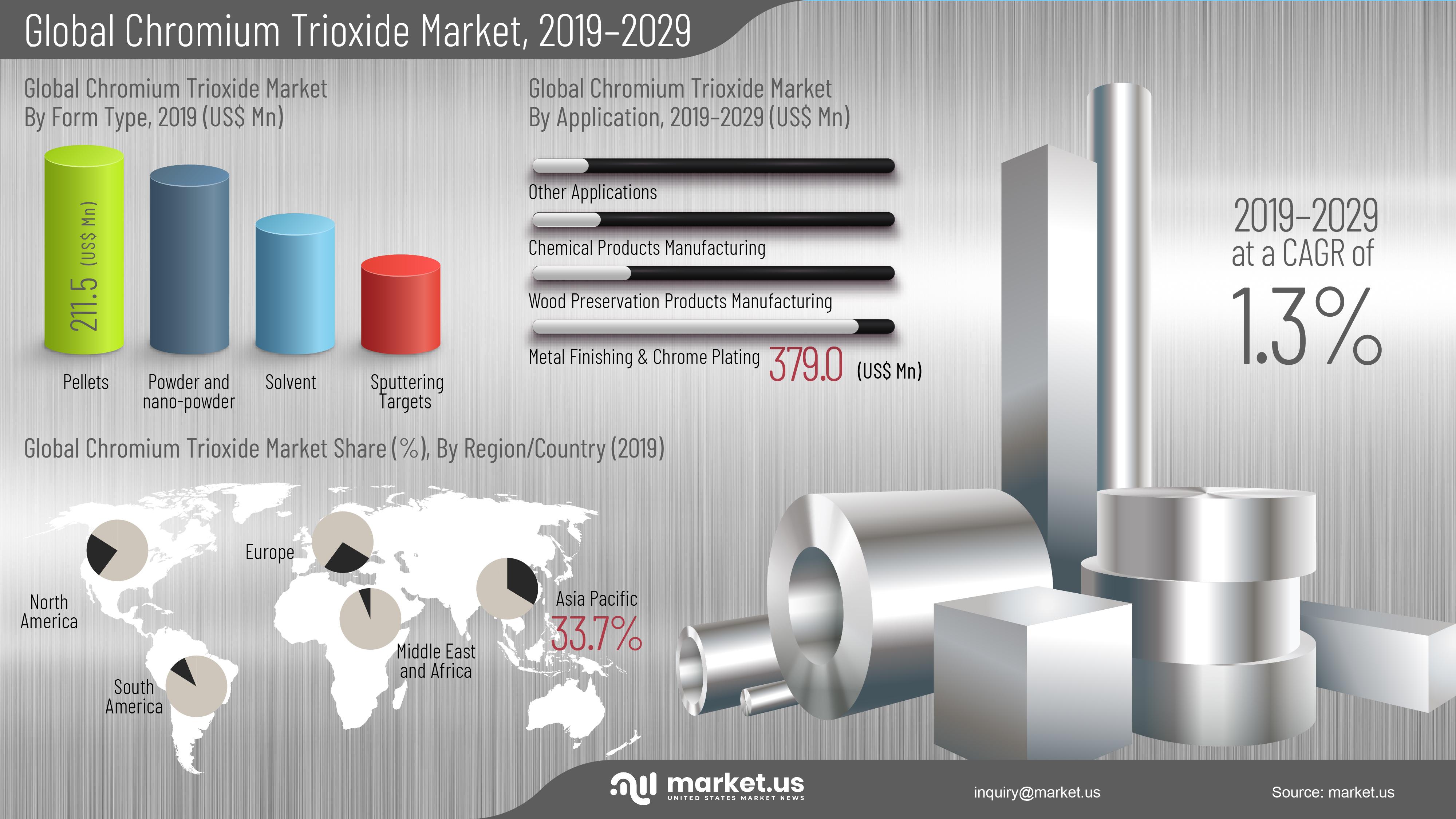 Global Chromium Trioxide Market Infographics
