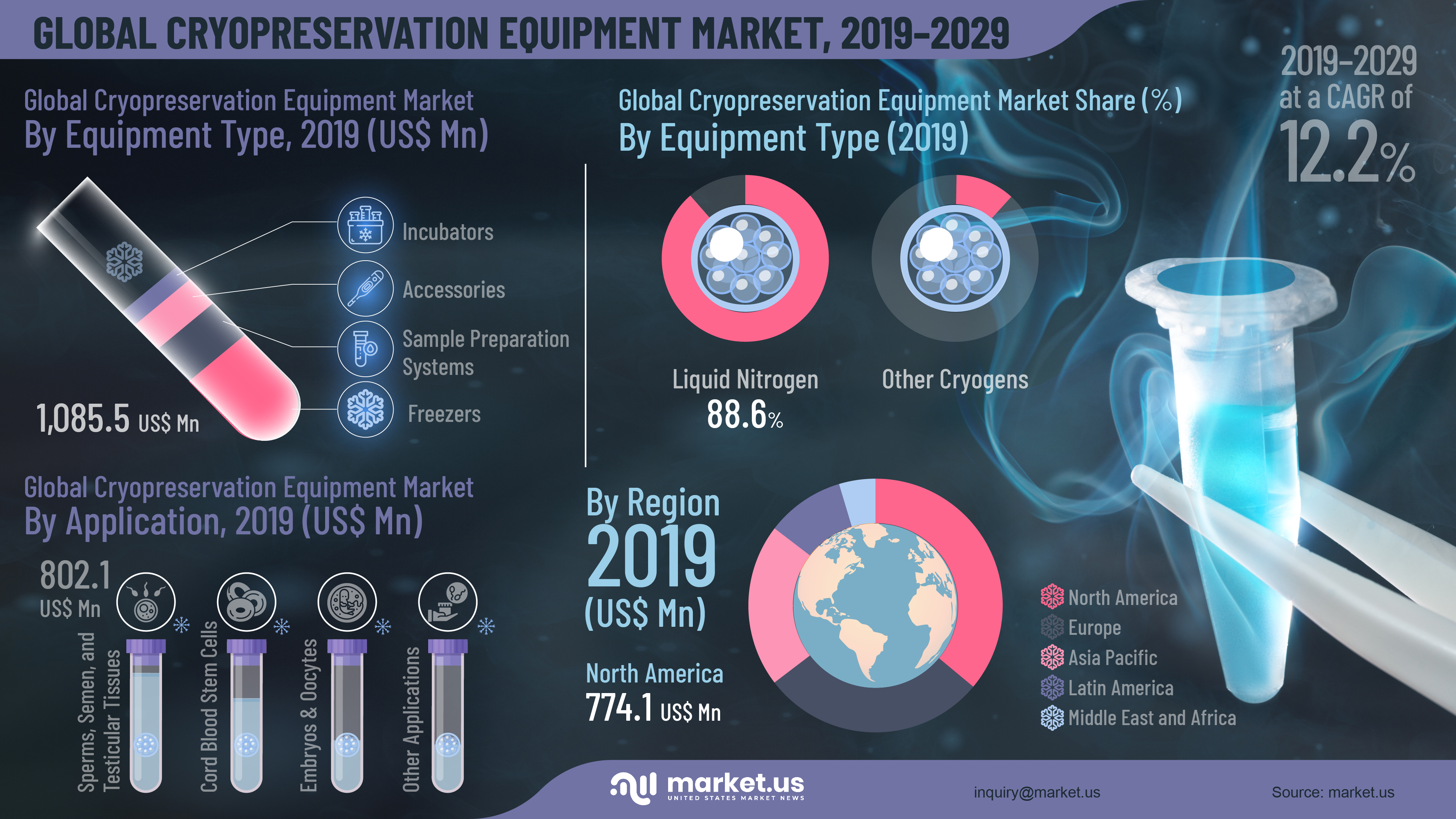Global Cryopreservation Equipment Market Infographics