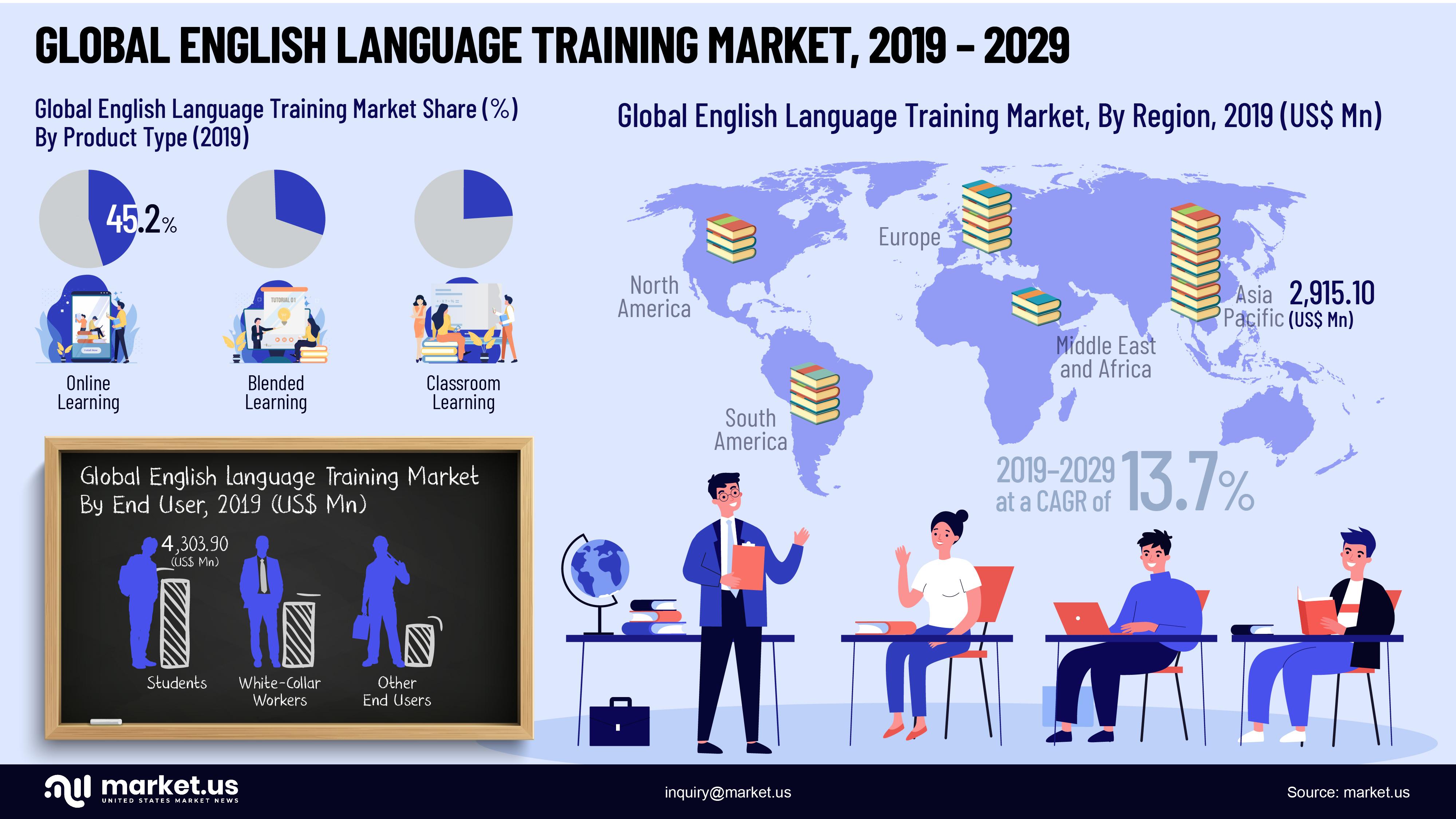 Global English Language Training Market Infographics
