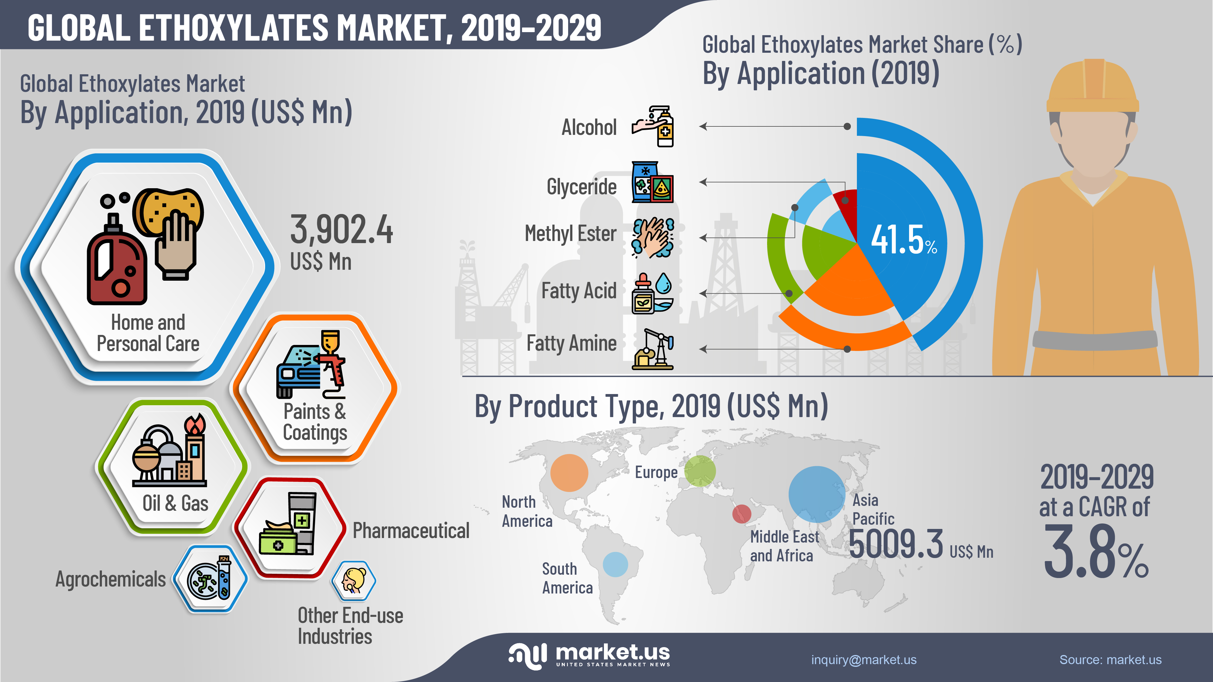 Global Ethoxylates Market Infographics