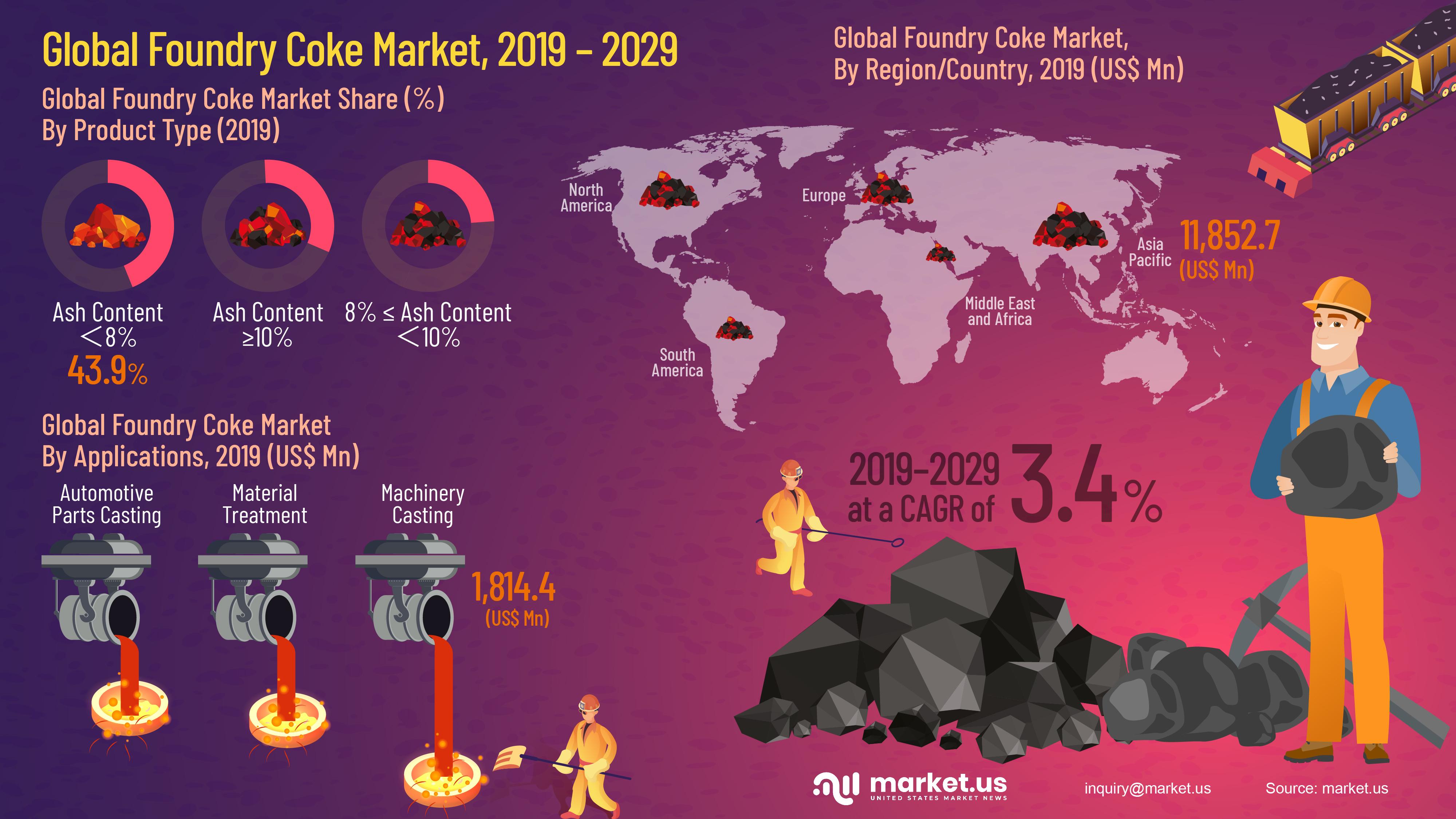 Global Foundry Coke Market Infographics