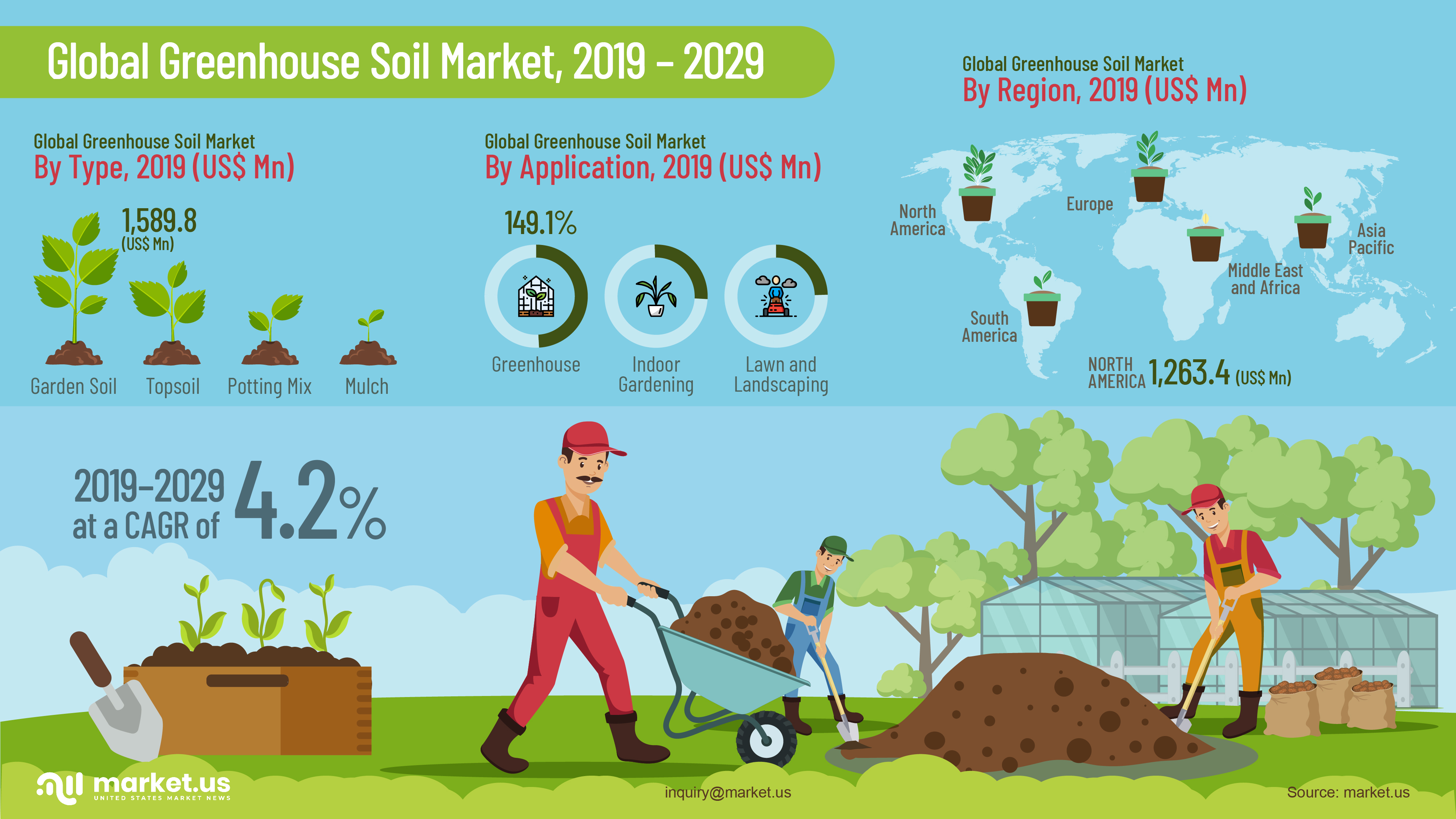 Global Greenhouse Soil Market Infographics