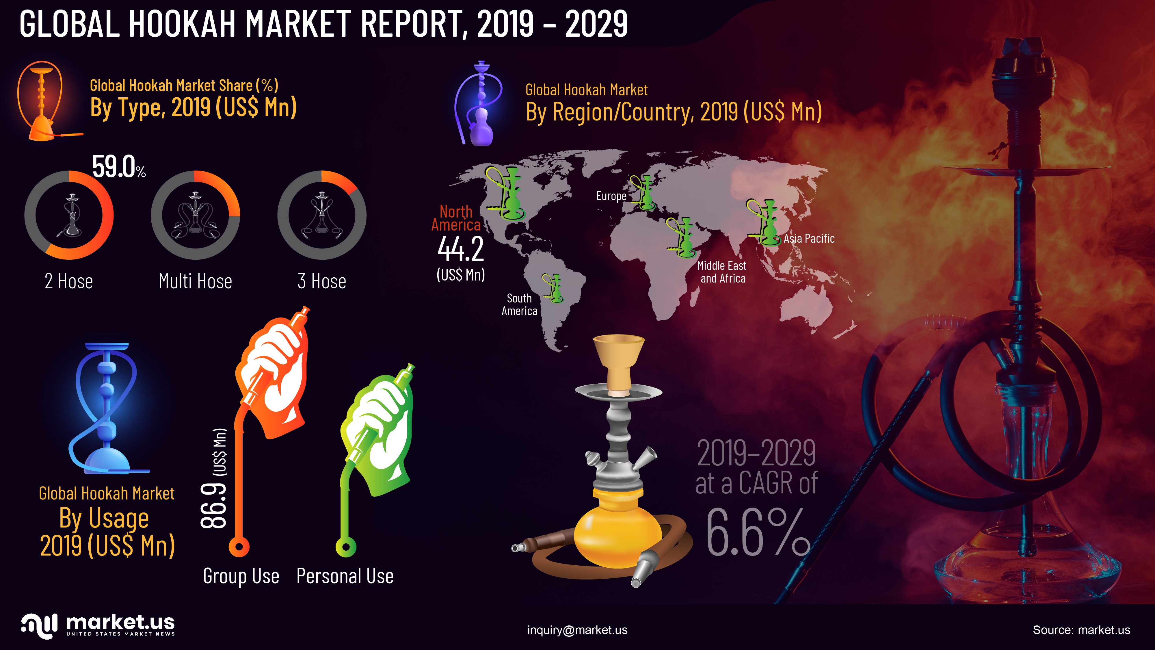 Global Hookah Market Infographics