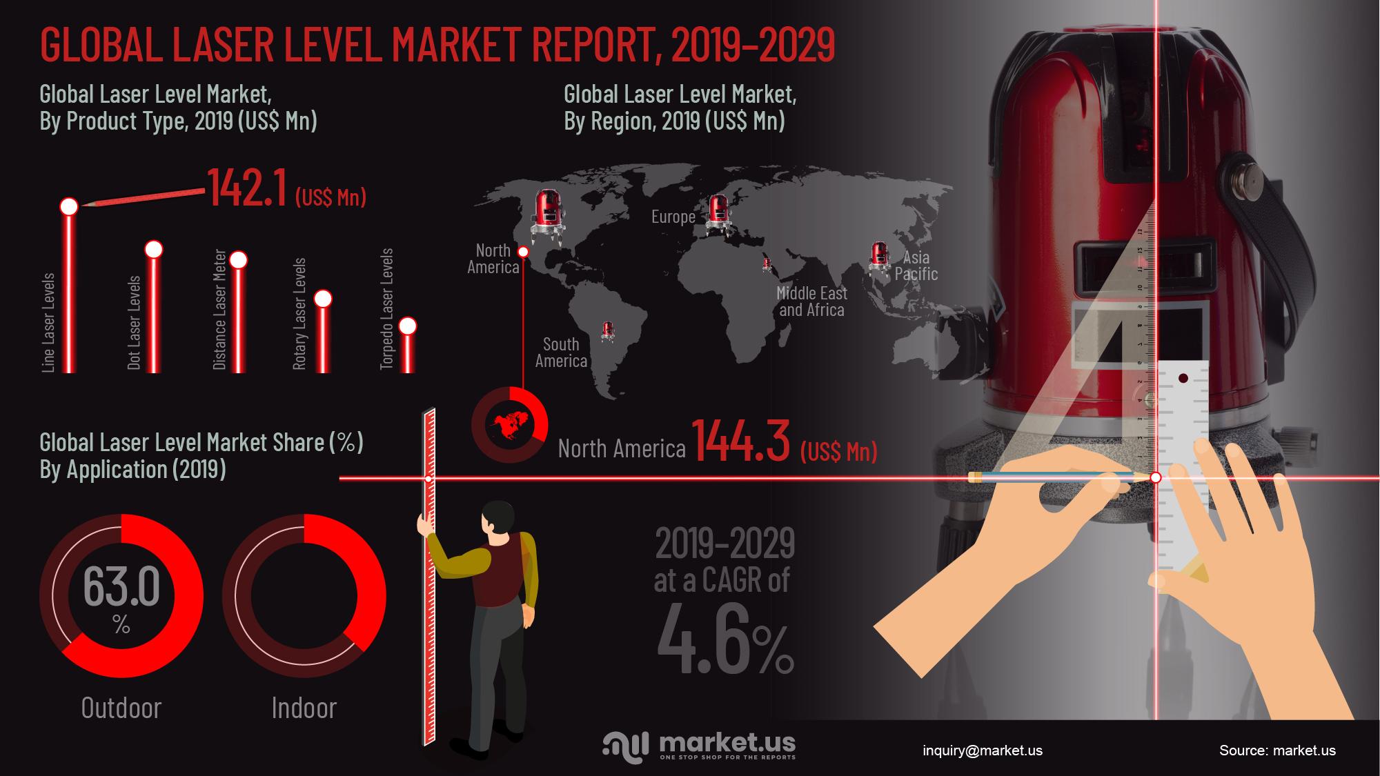 Global Laser Level Market Infographics