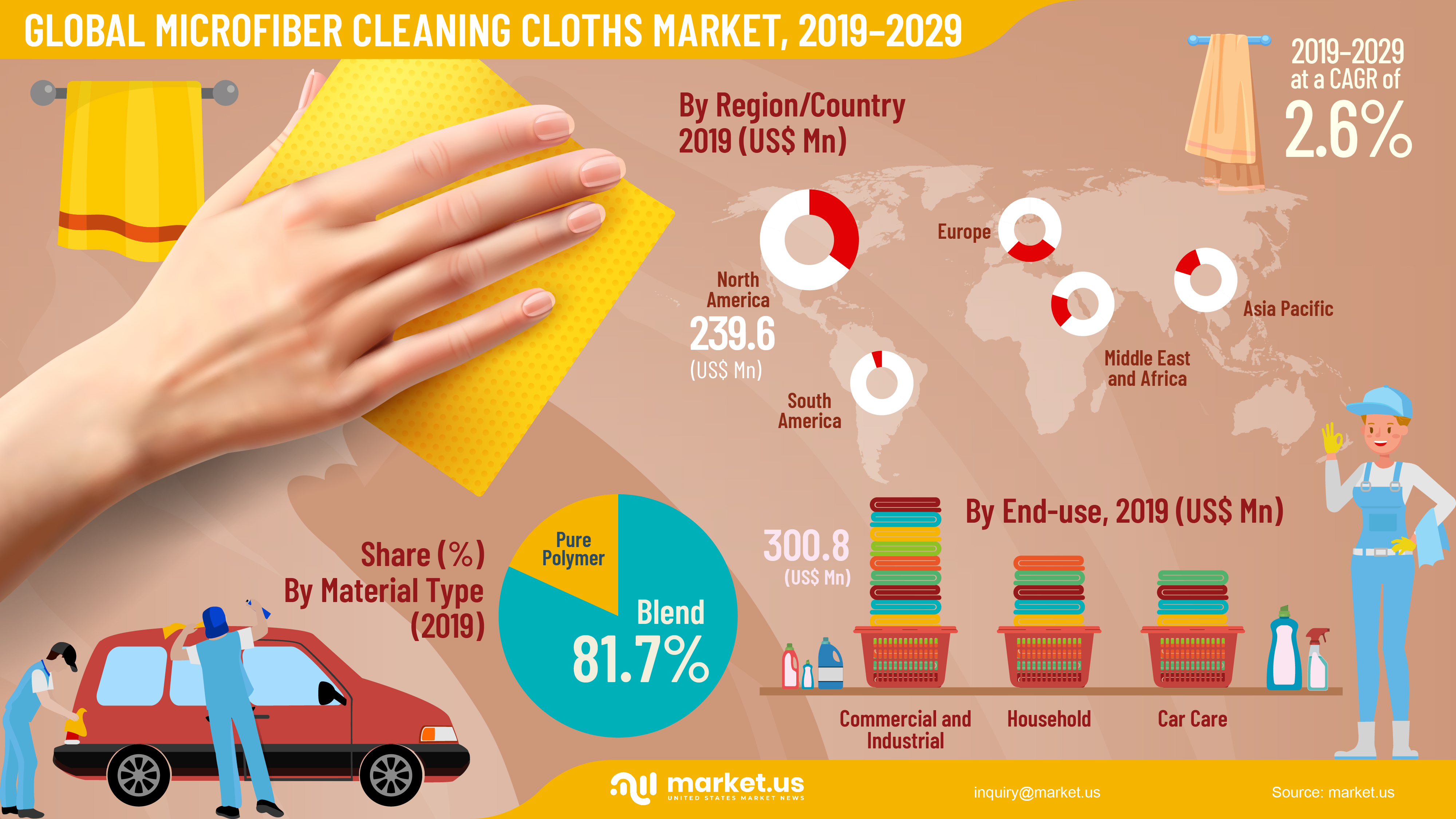 Global Microfiber Cleaning Cloths Market