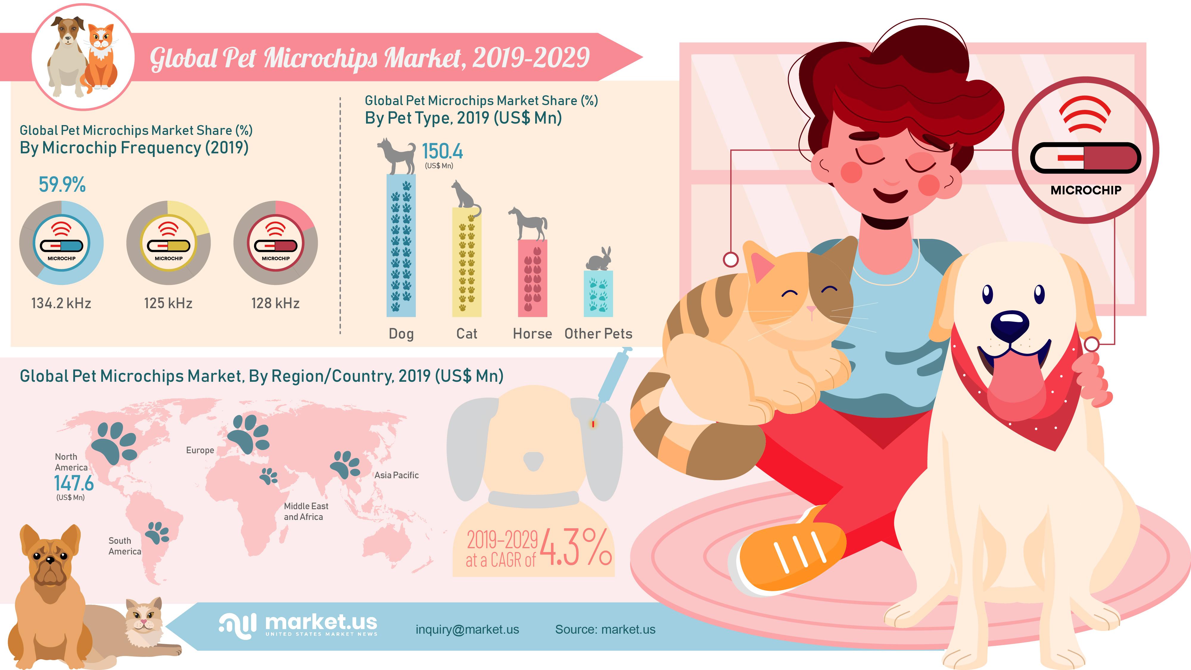 Global Pet Microchips Market Infographics
