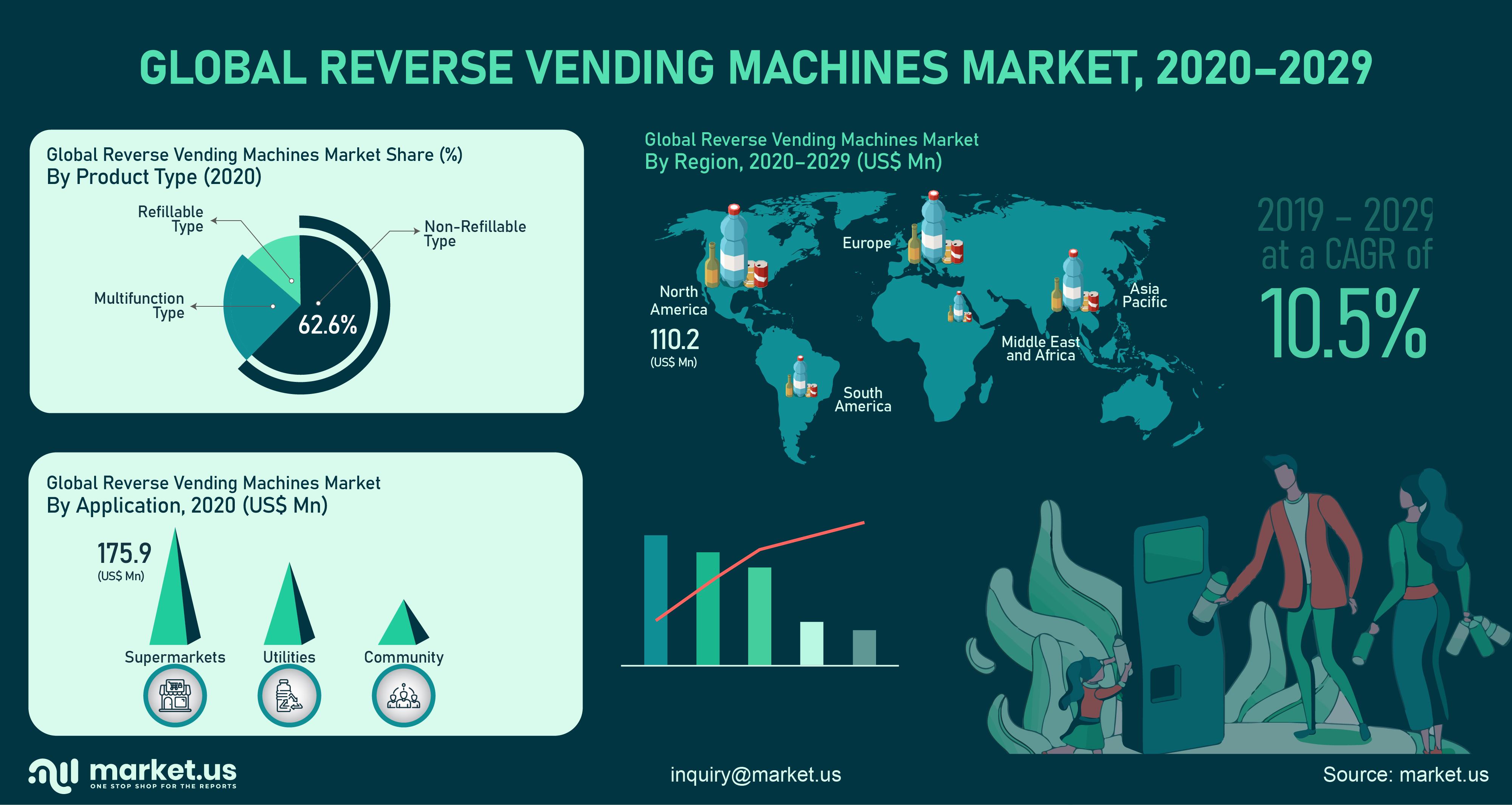 Global Reverse Vending Machine Market Infographics