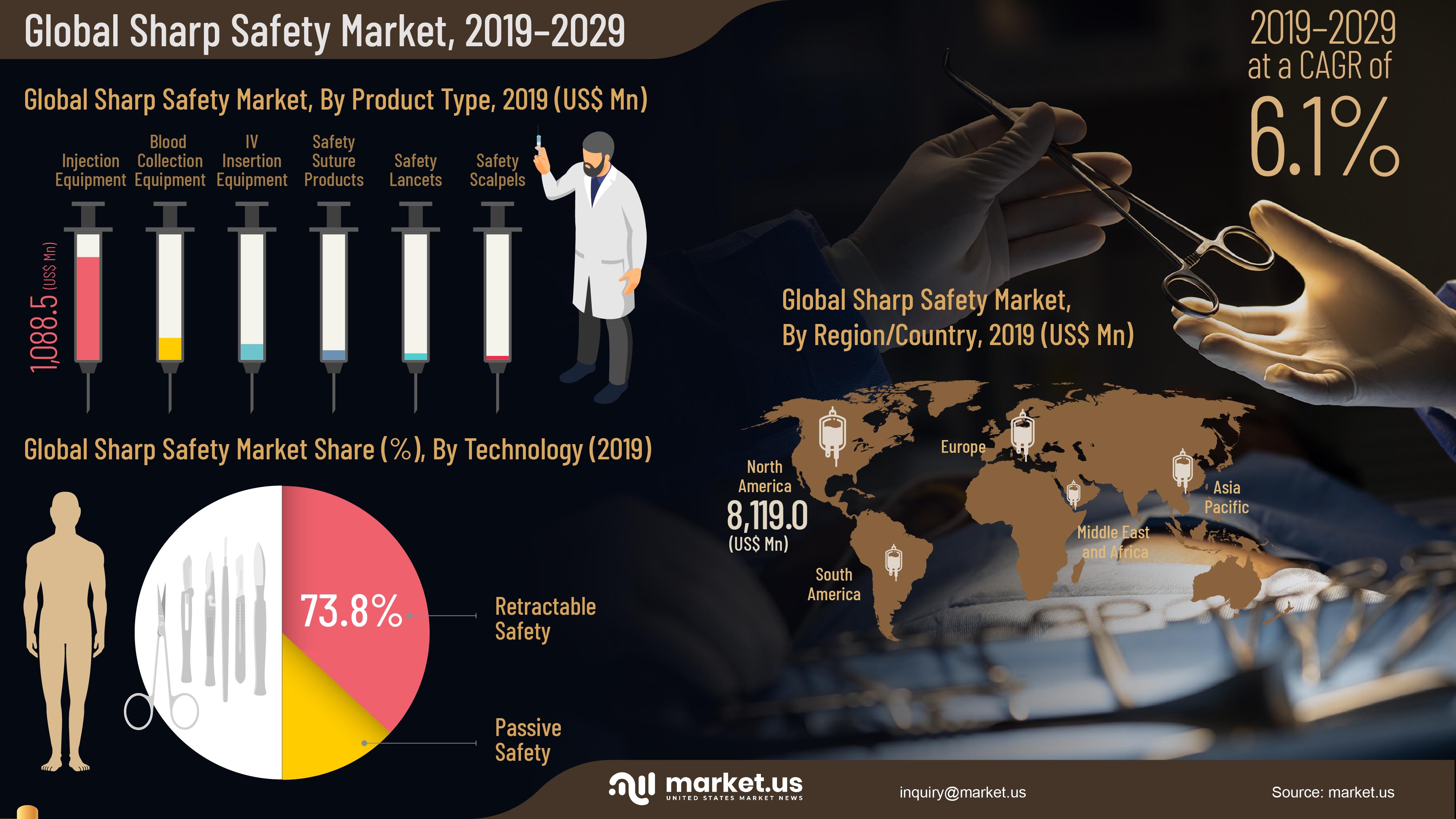 Global Sharp Safety Market Infographics