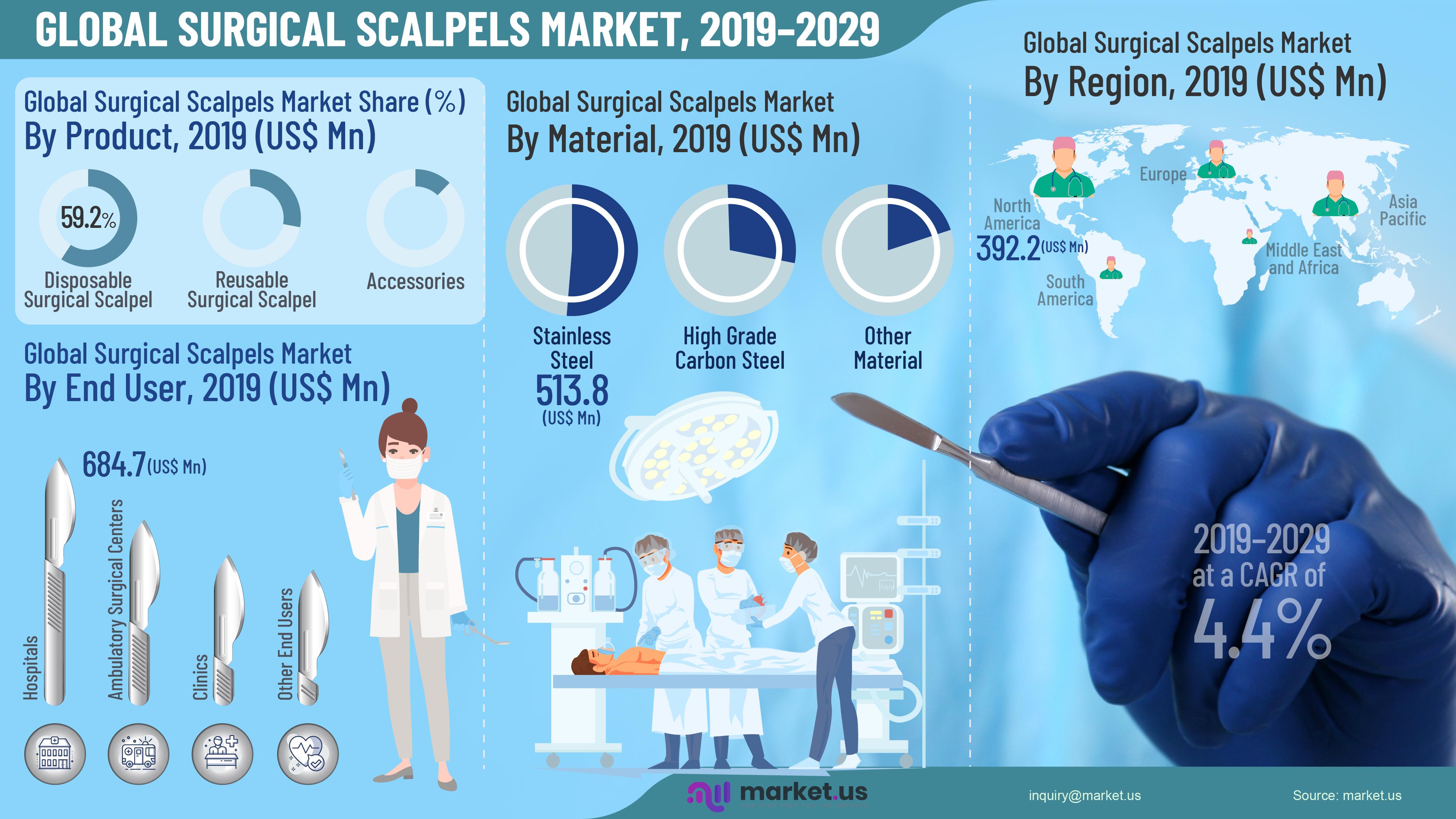 Global Surgical Scalpels Market Infographics