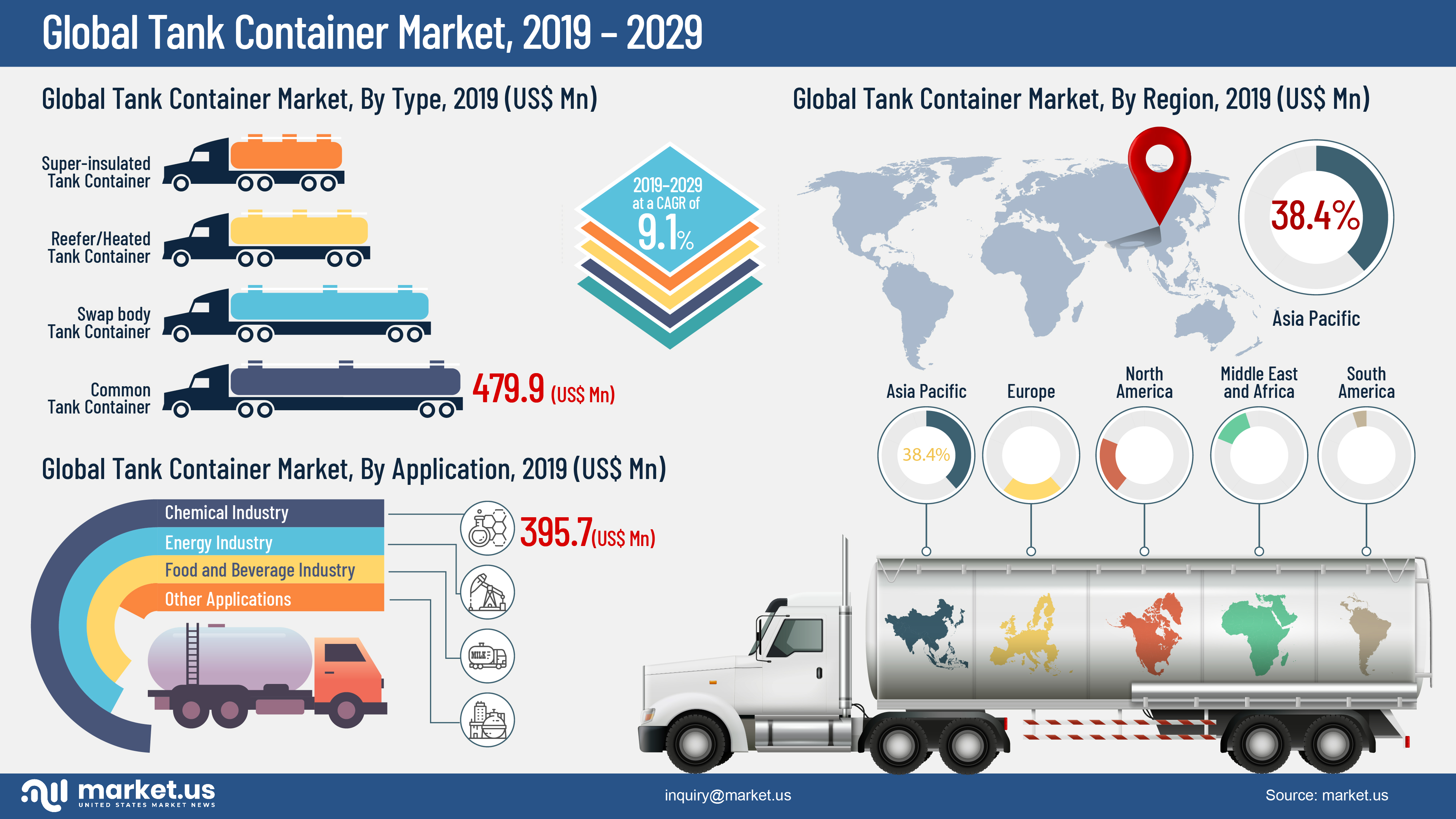 Global Tank Container Market Infographics