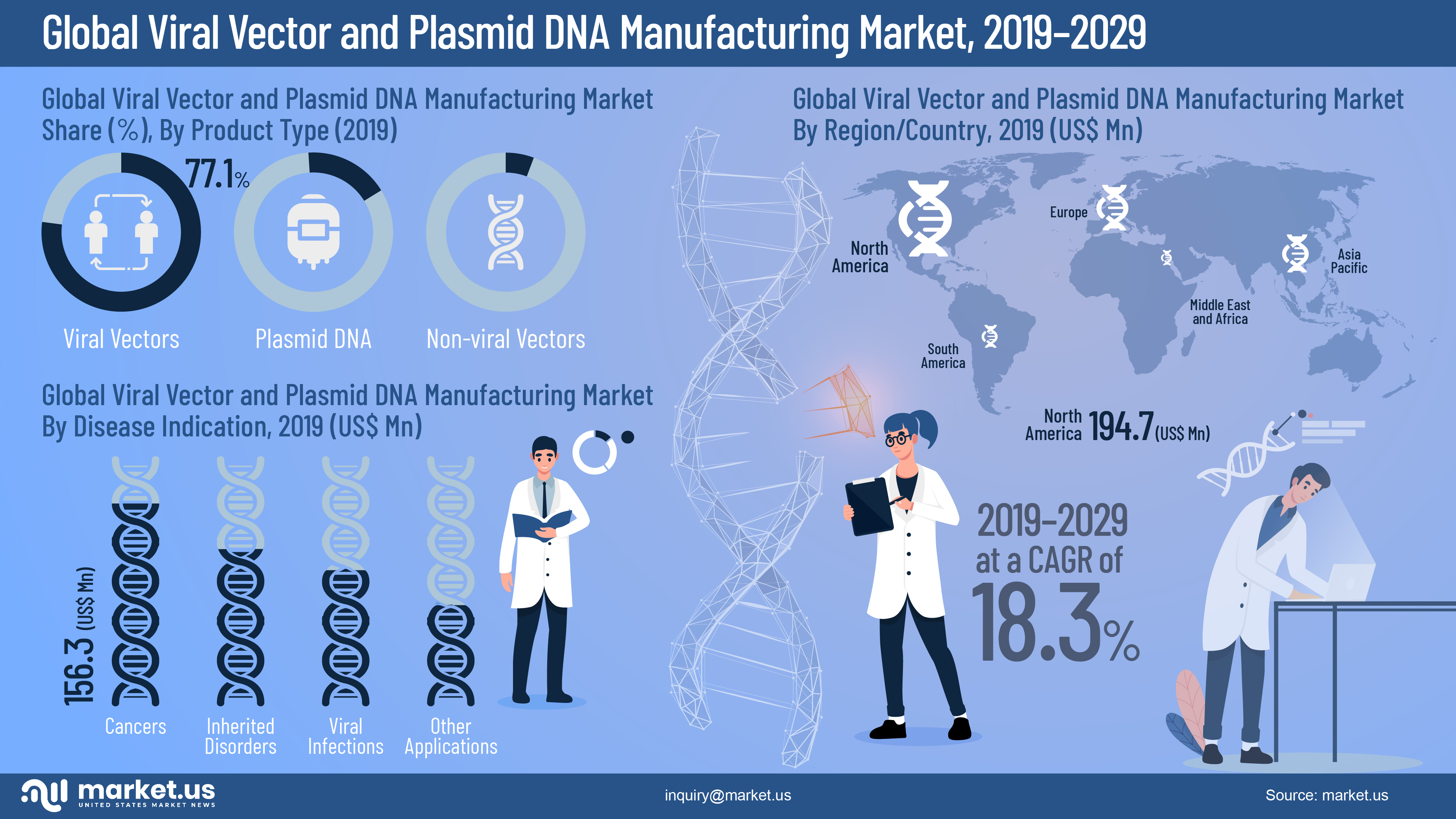 Global Viral Vector and Plasmid DNA Manufacturing Market Infographics
