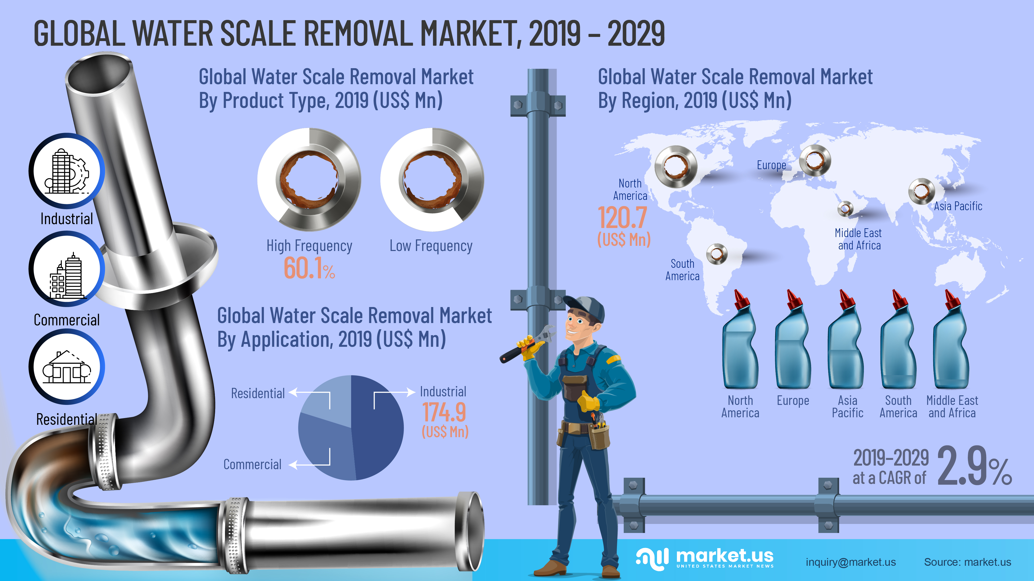 Global Water Scale Removal Market Infographics