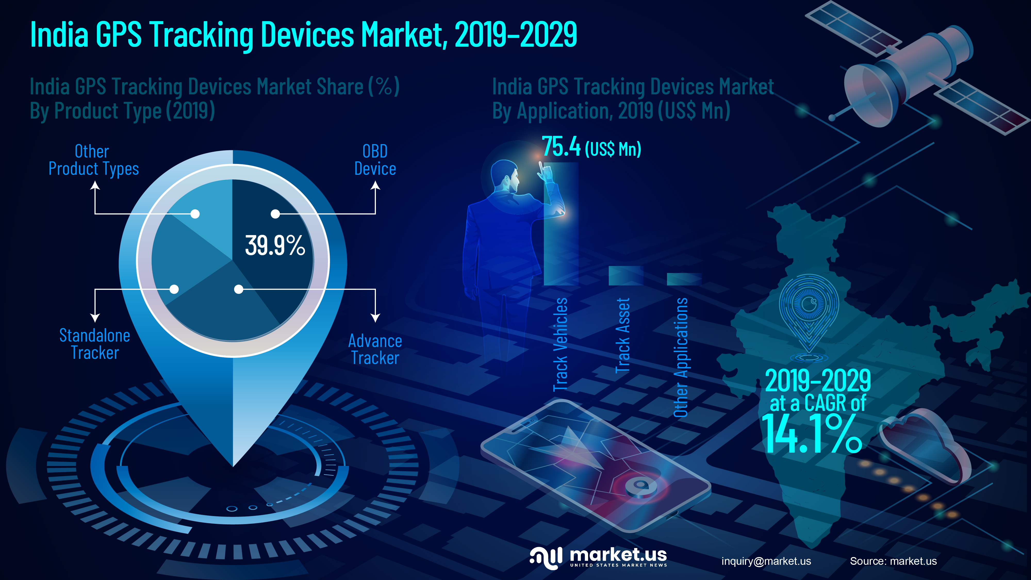 India GPS Tracking Devices Market Infographics