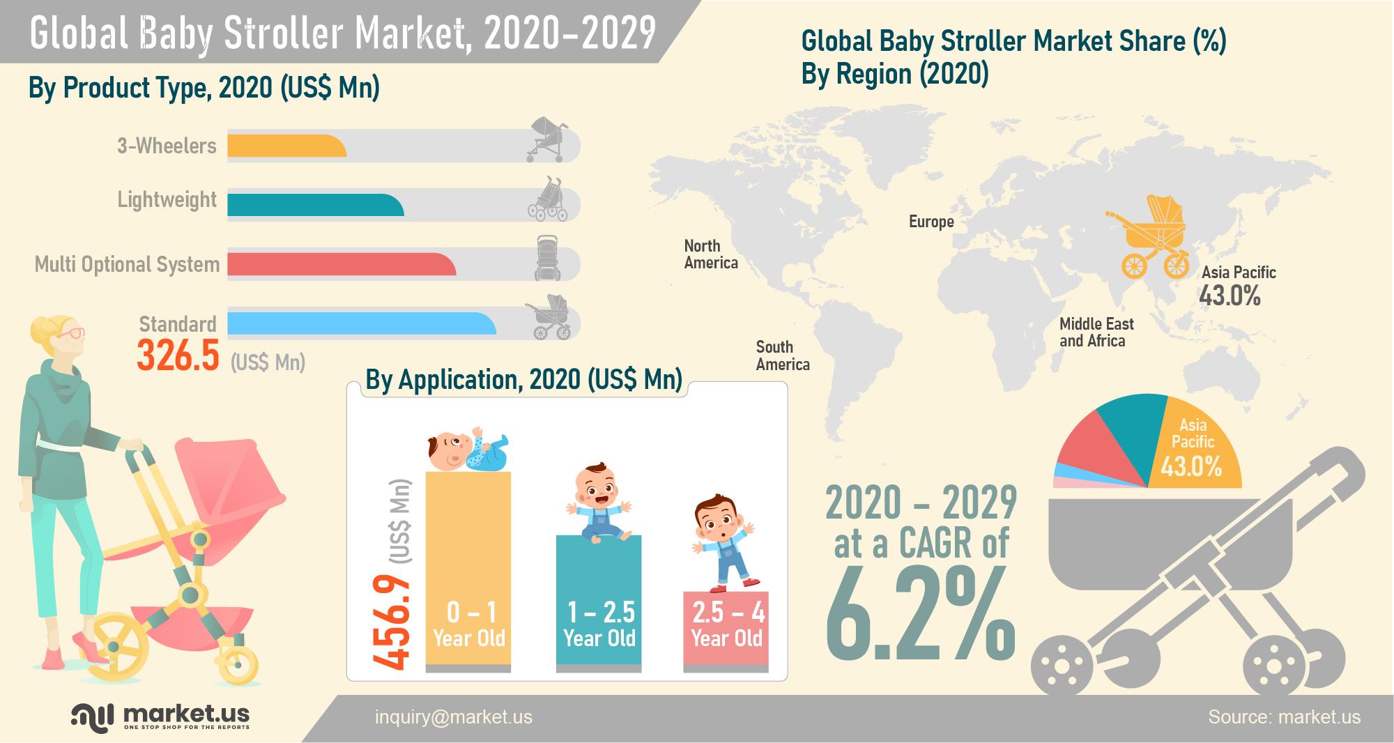 Infographics : Global Baby Stroller Market