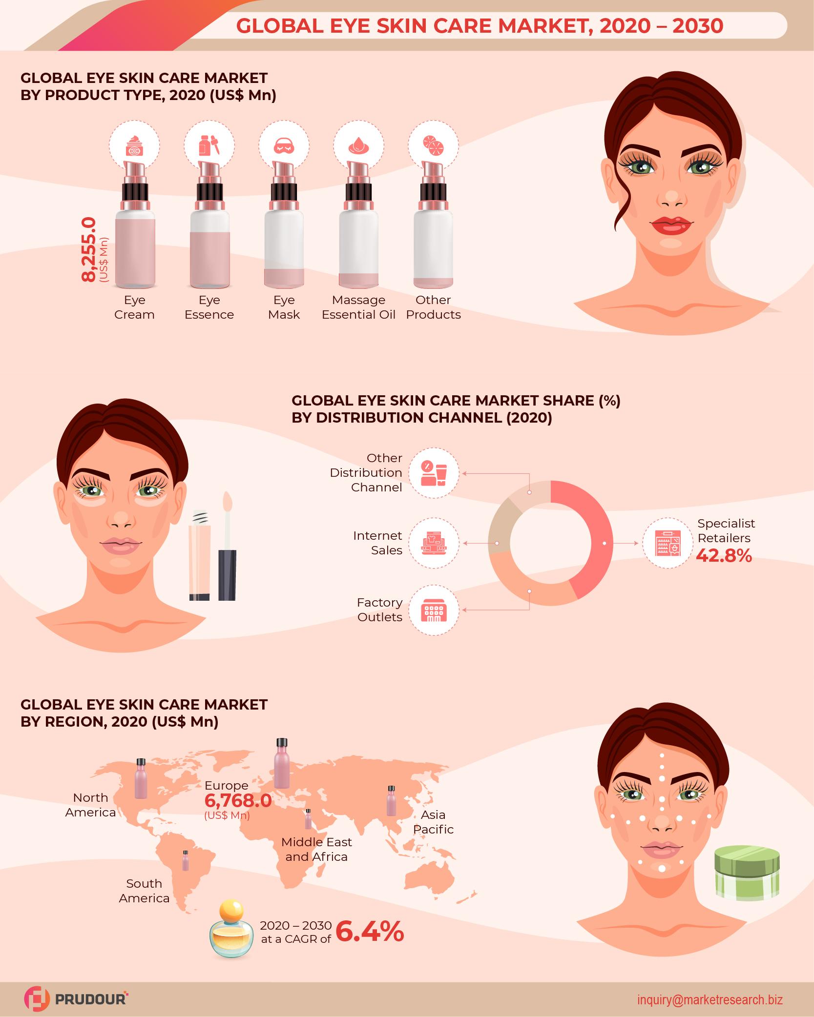 Global Eye Skin Care Market Infographics