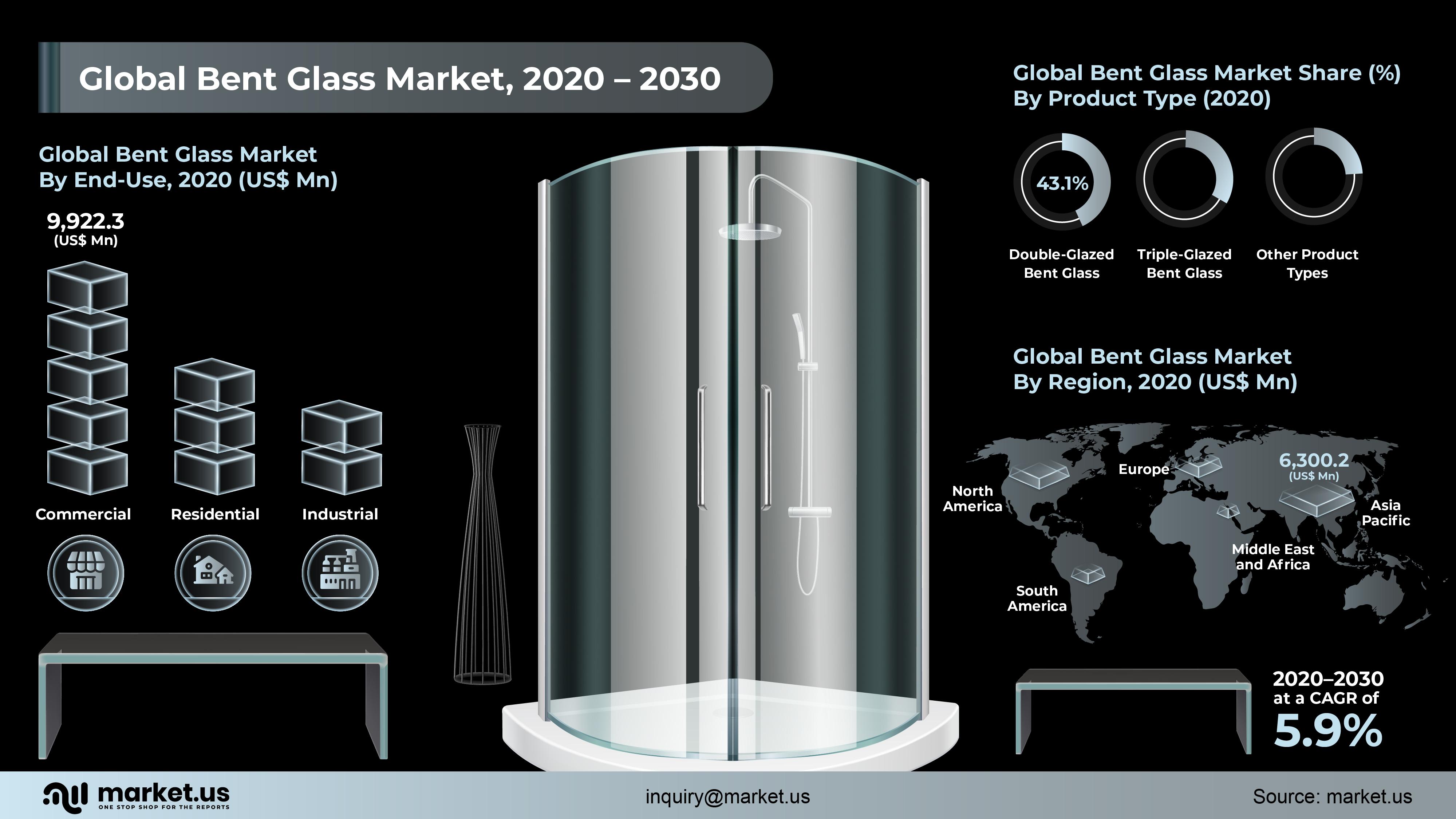Global Bent Glass Market Infographics