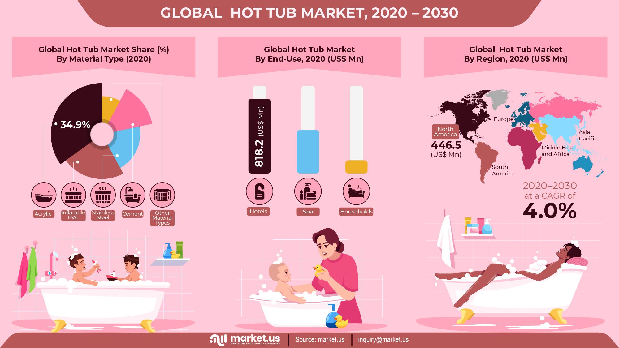 Global Hot Tub Market Infographics