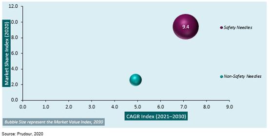 Global Hypodermic Needles Market 2031