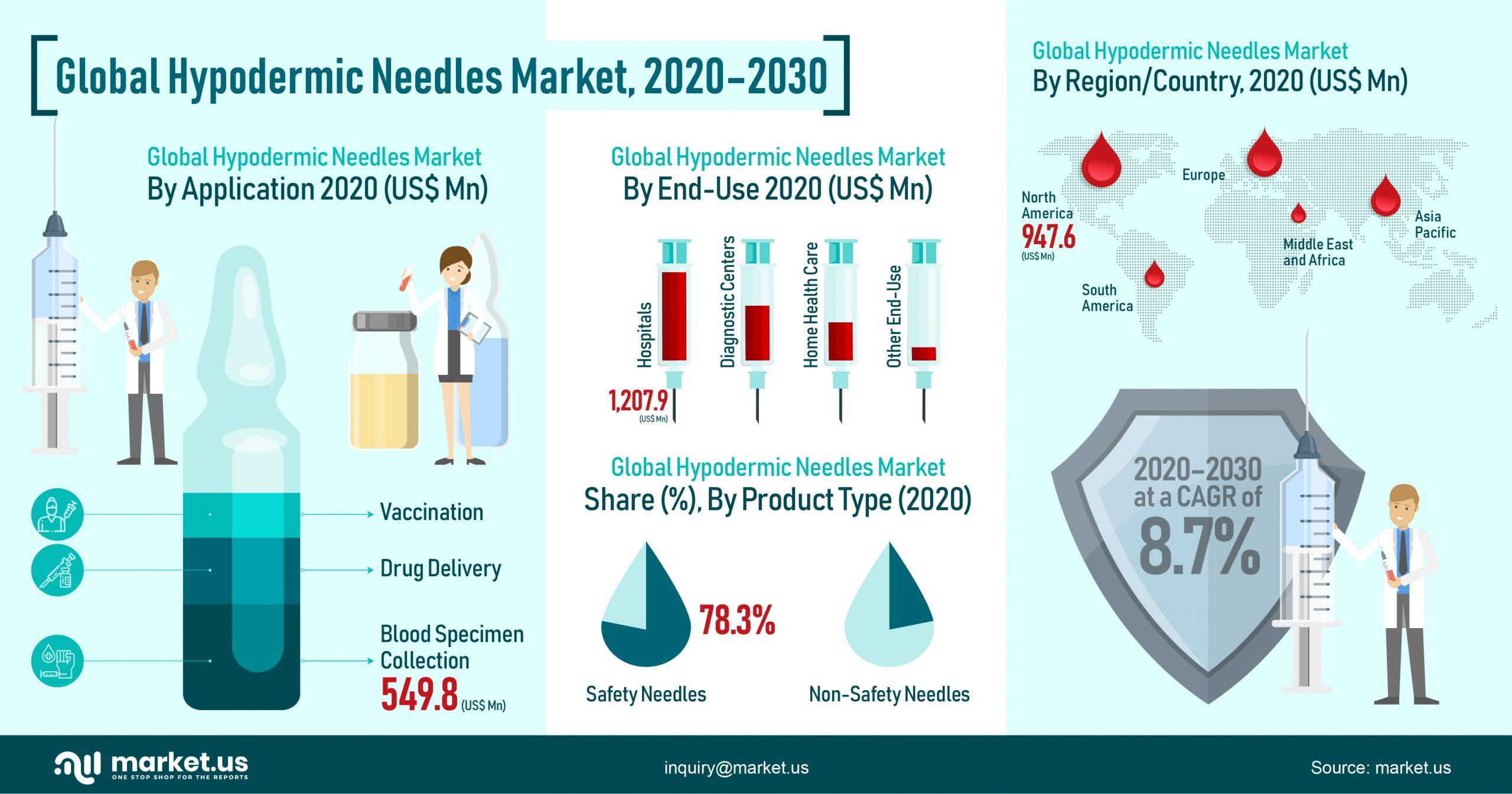 Global Hypodermic Needles Market