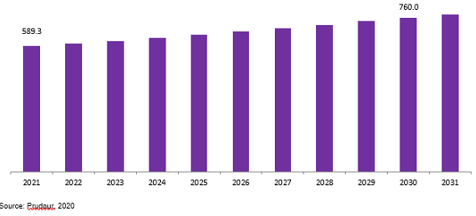 Global Roller Skates Market Revenue