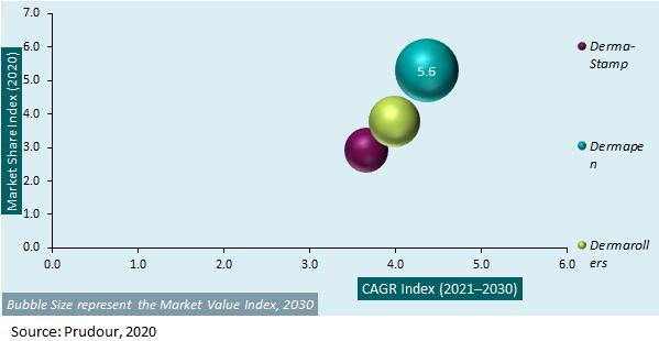 Global Micro-Needling Market Attractiveness Analysis 2020-2030