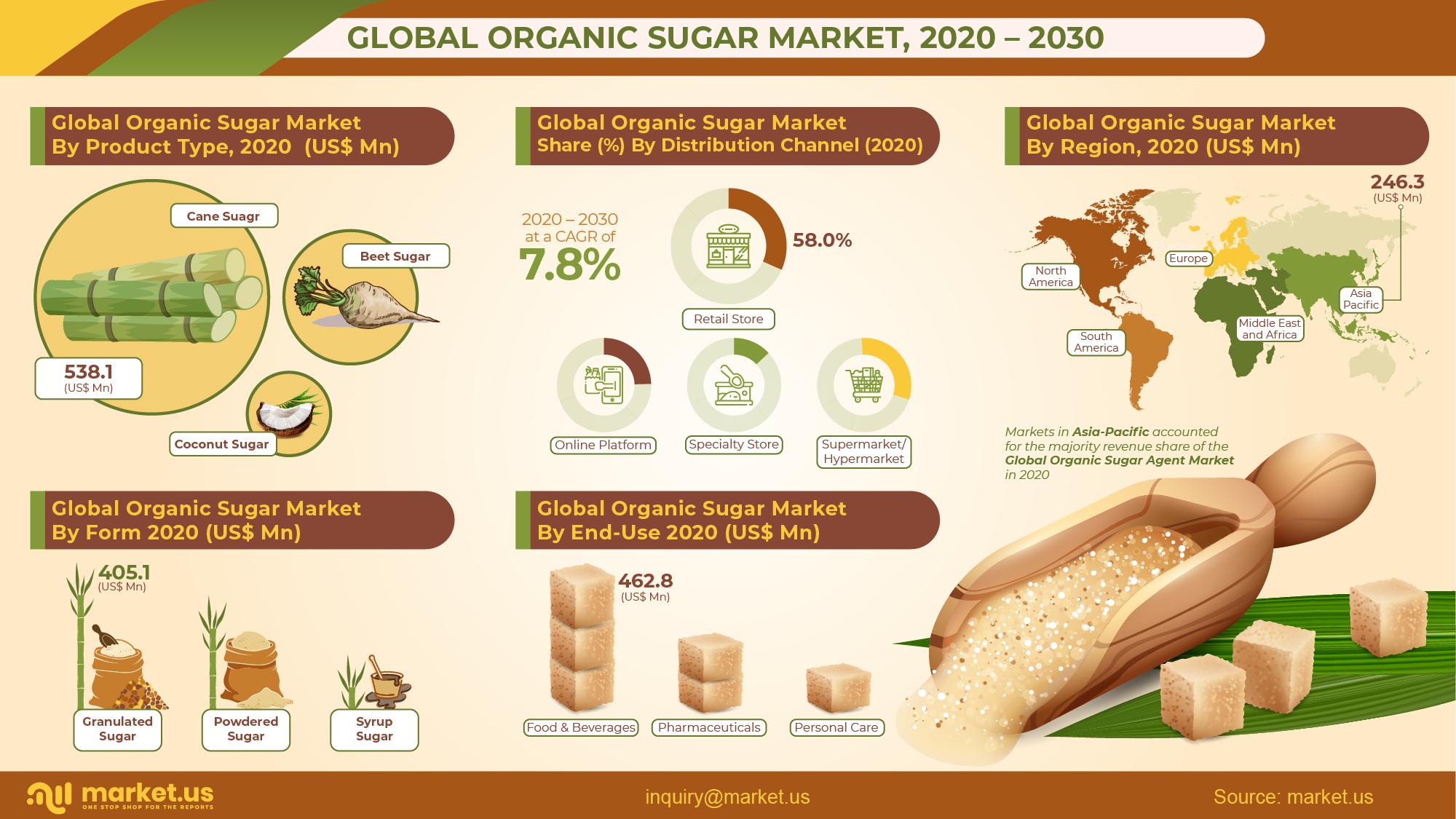 Global Organic Sugar Market Infographics