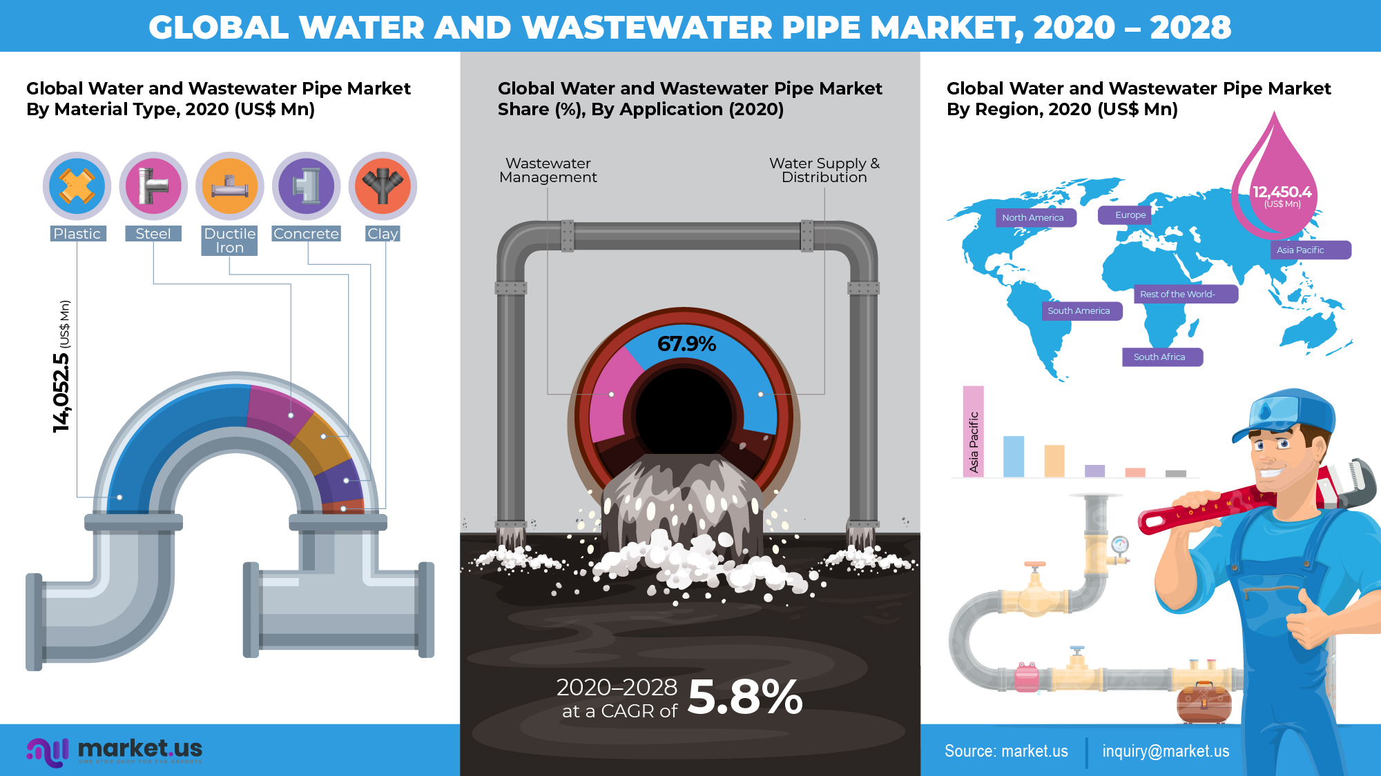 Global Water and Wastewater Pipe Market Infographics