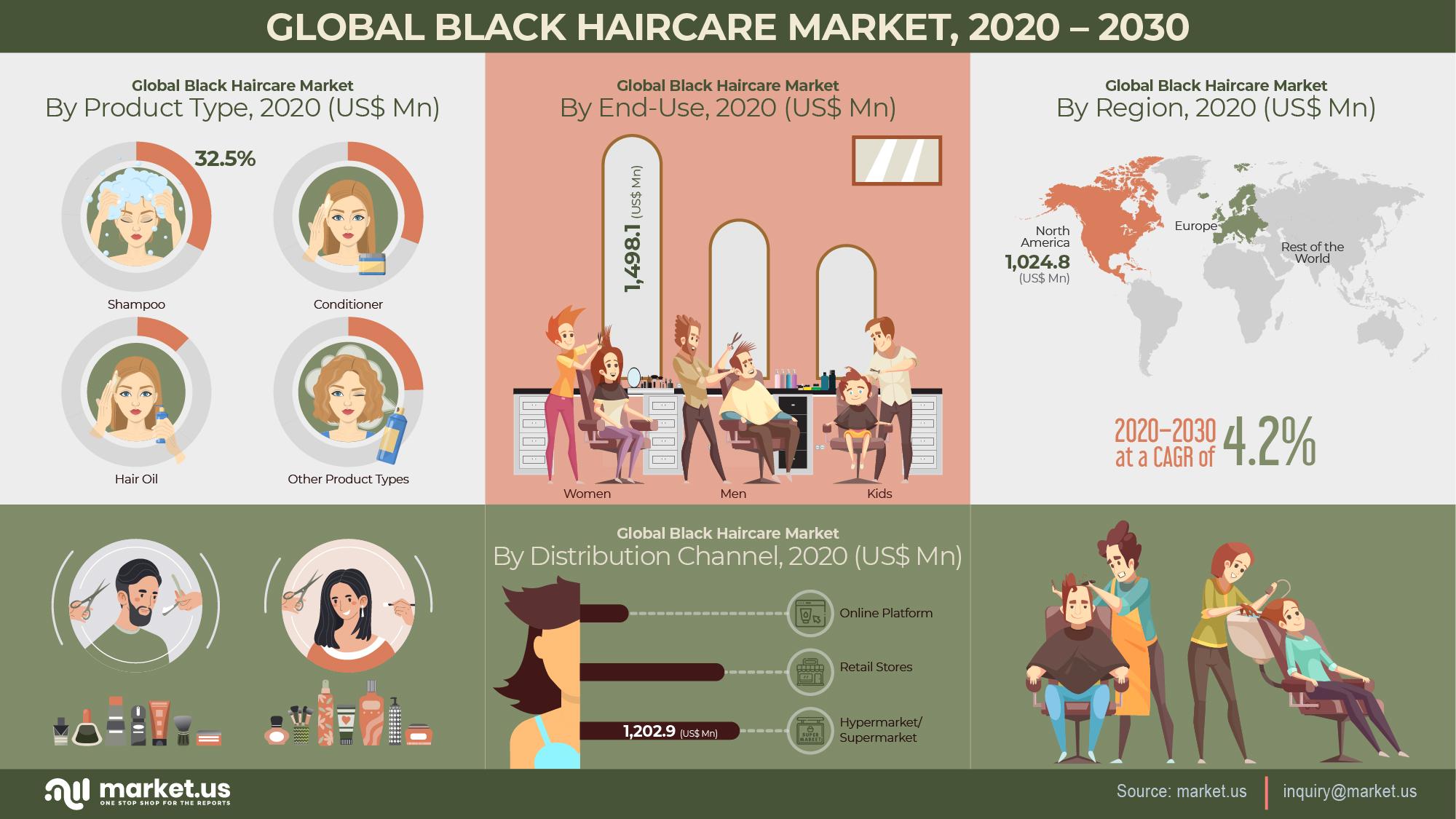 Global Black Haircare Market Infographics