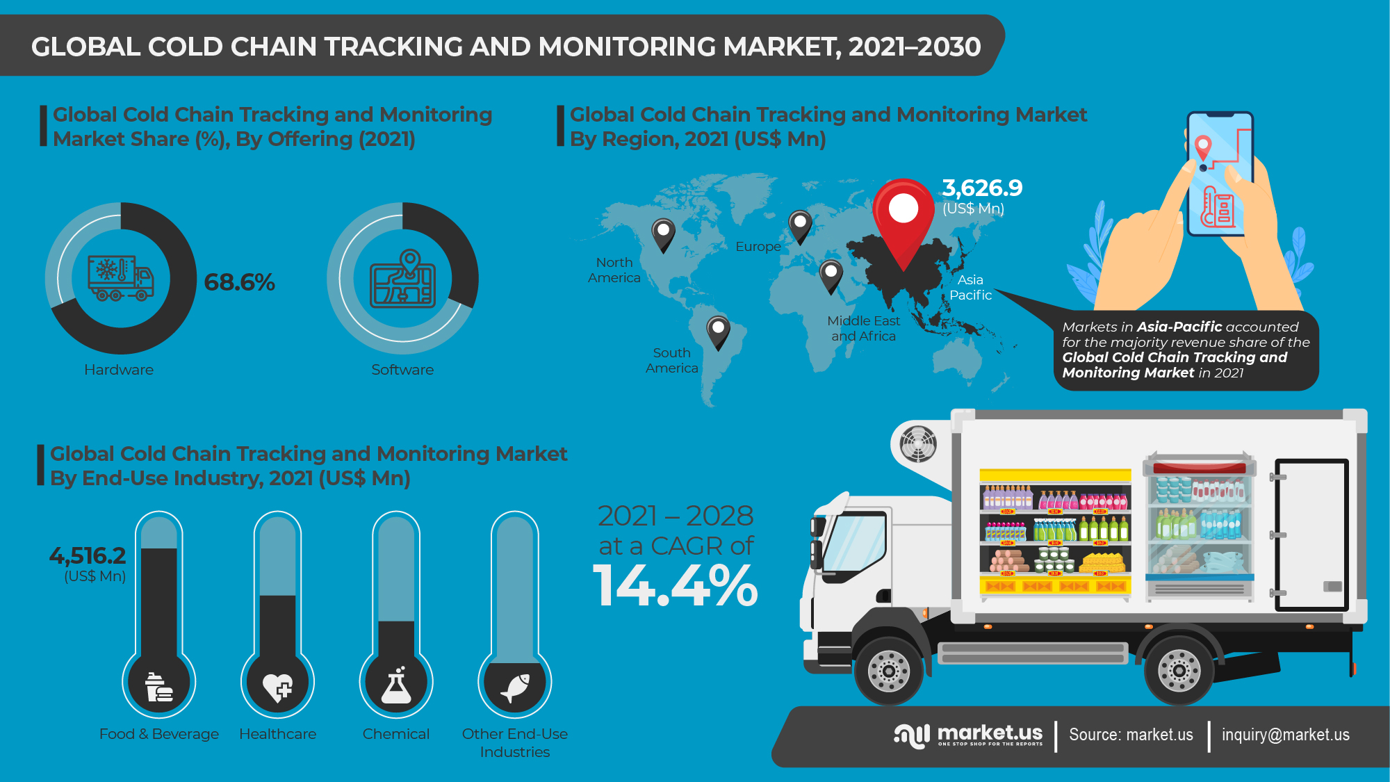 Global Cold Chain Tracking and Monitoring Market Infographics