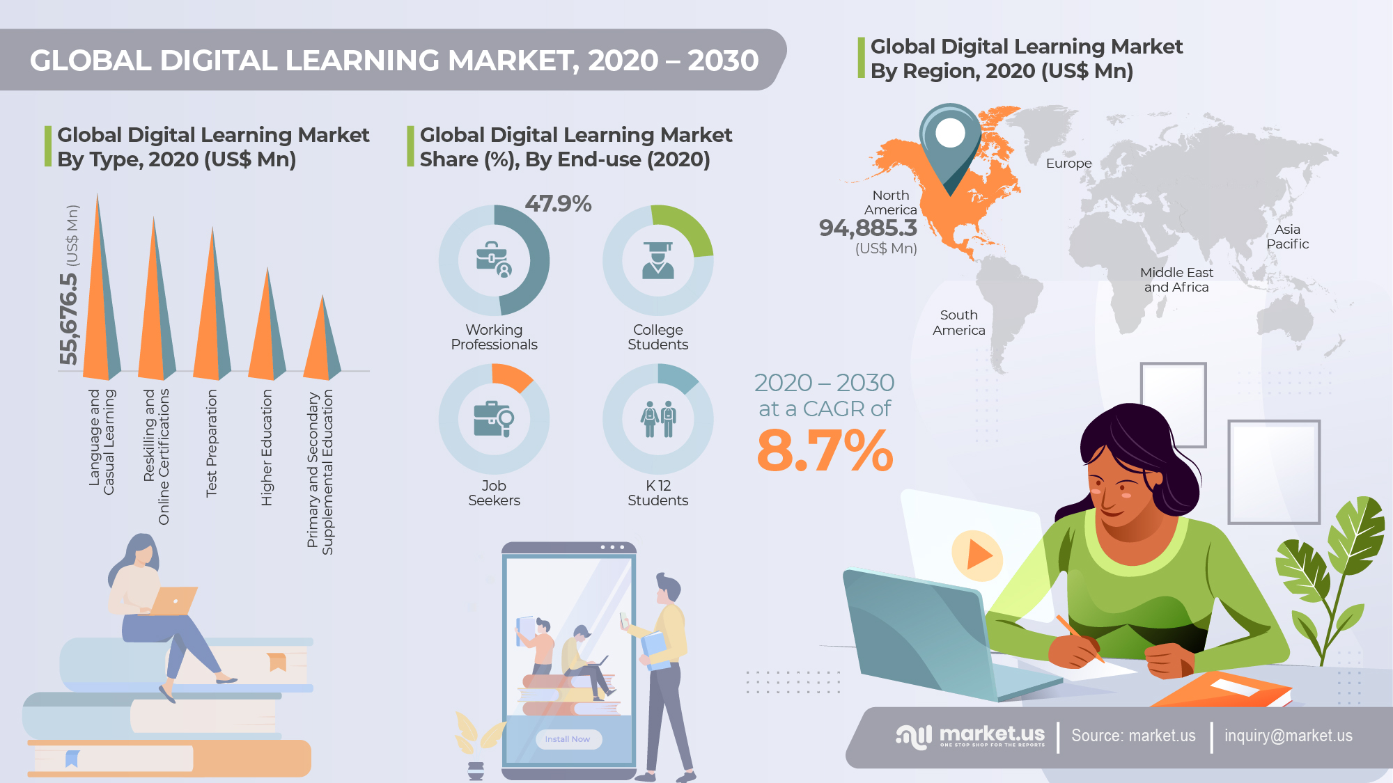 Global Digital Learning Market Infographics
