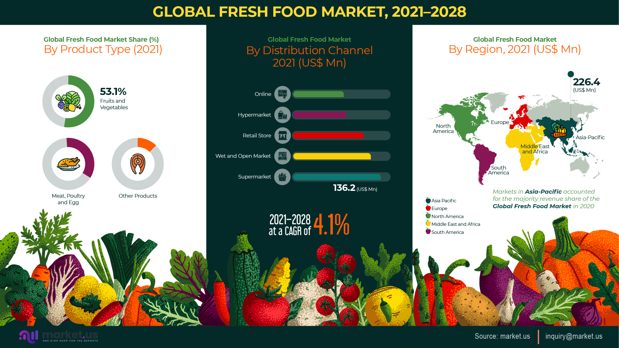 Global Fresh Food Market Infographics