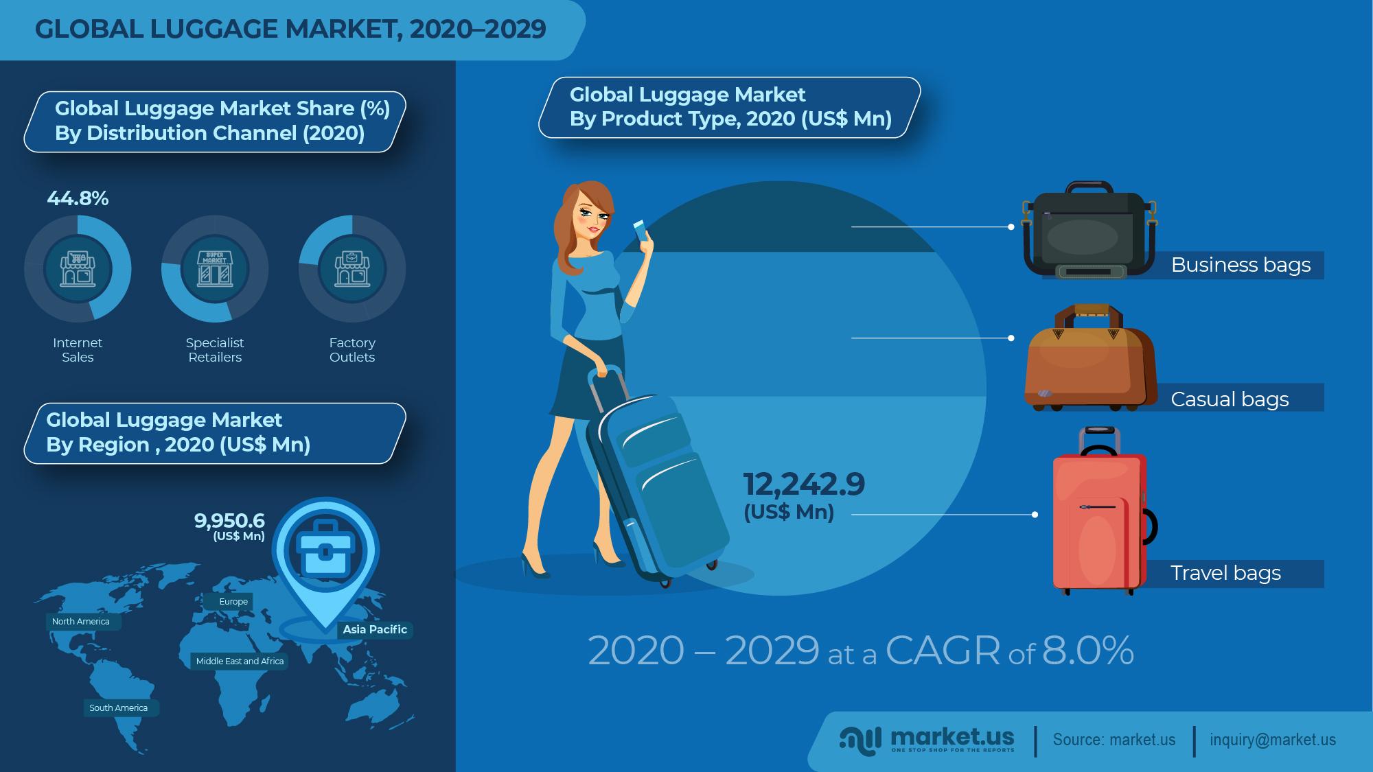 Global Luggage Market Infographics