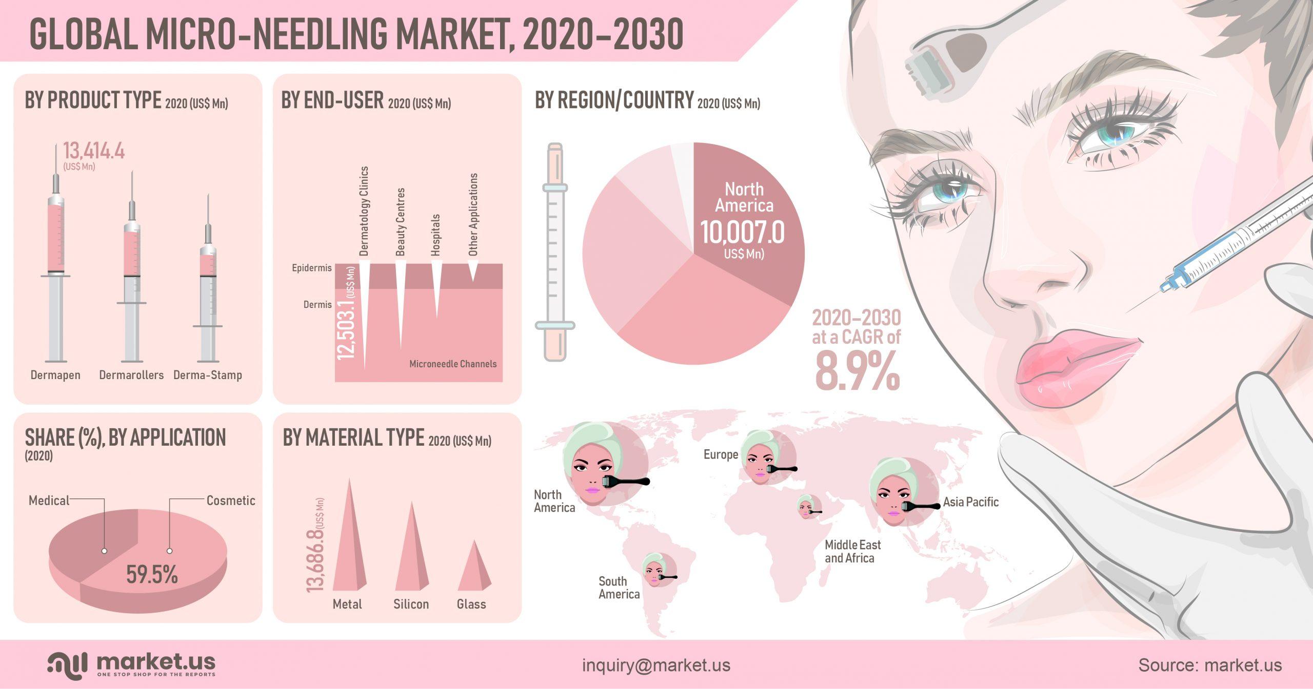 Global Micro-Needling Market Infographics