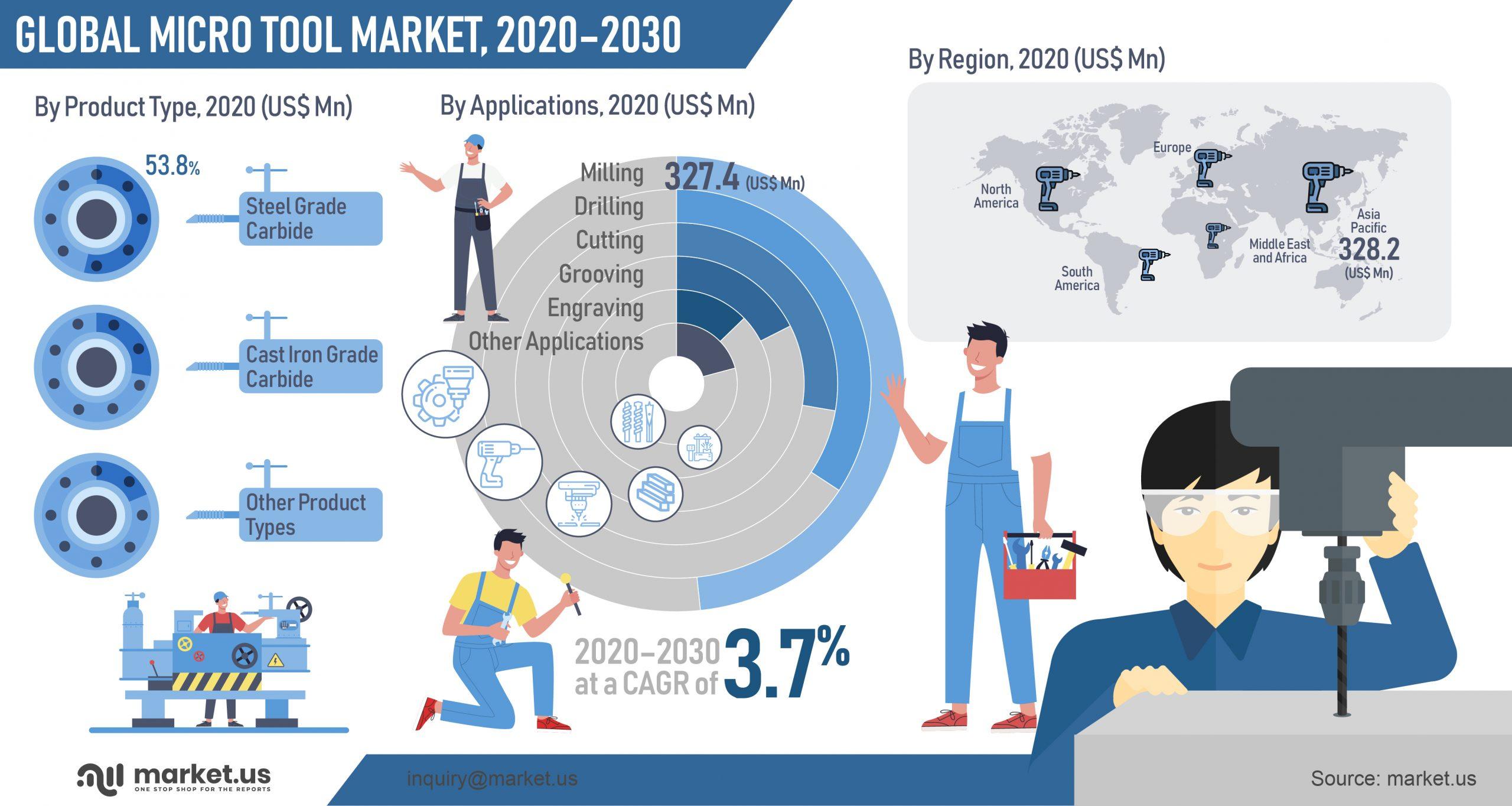 Global Micro Tool Market Infographics