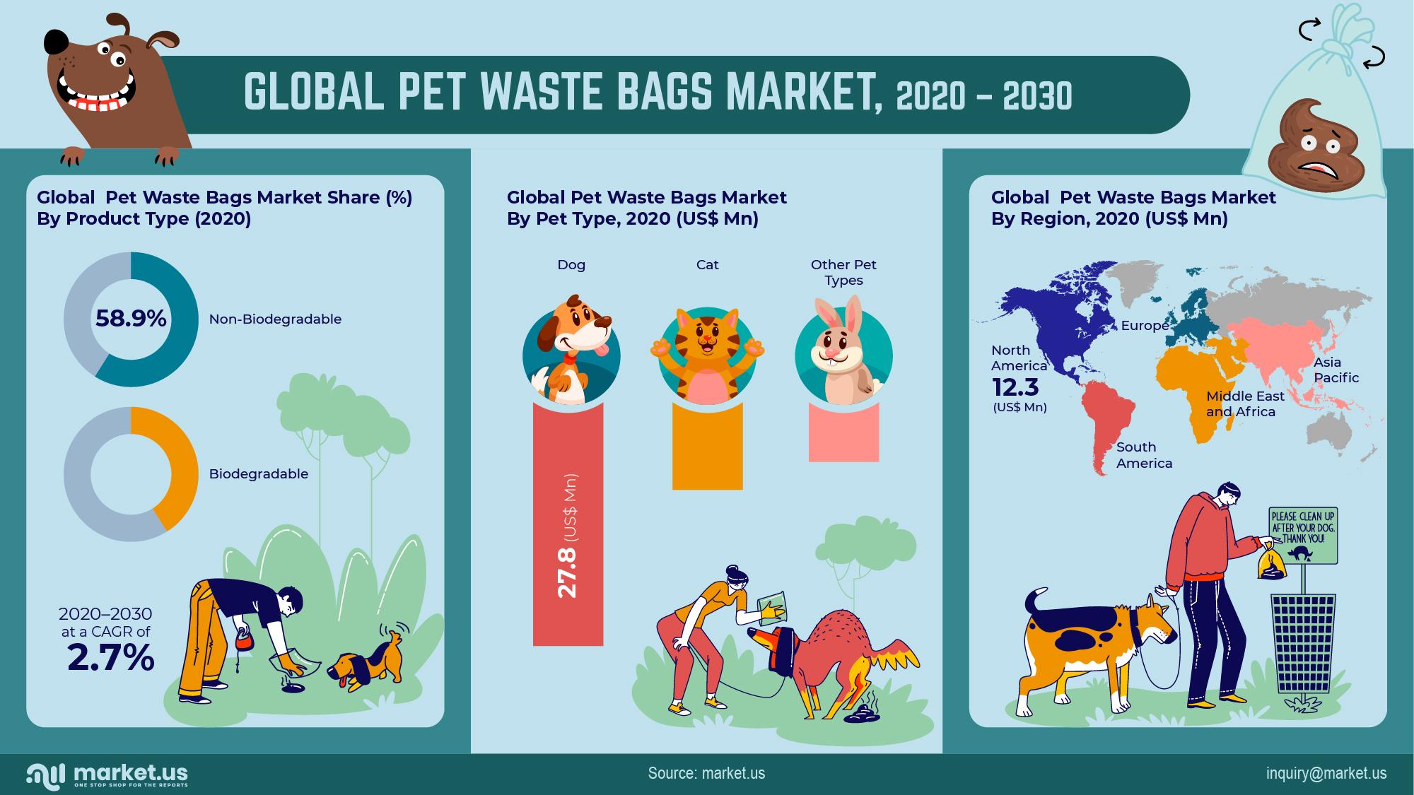 Global Pet Waste Bags Market Infographics