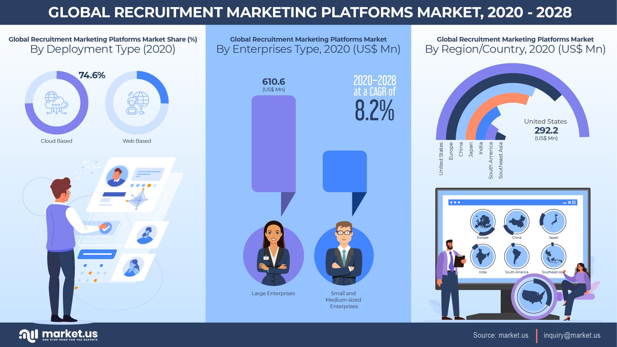 Global Recruitment Marketing Platforms Market Infographics