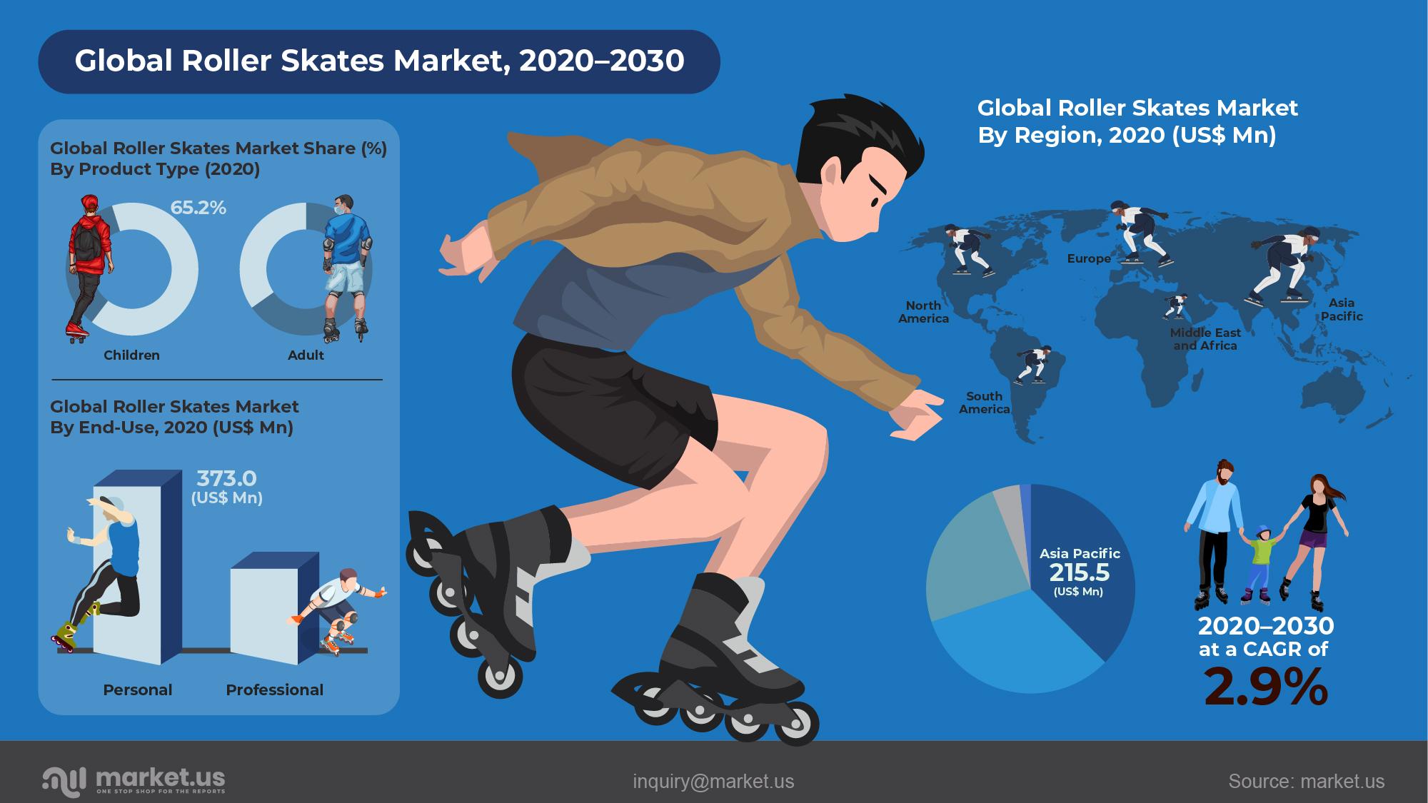 Global Roller Skates Market Infographics