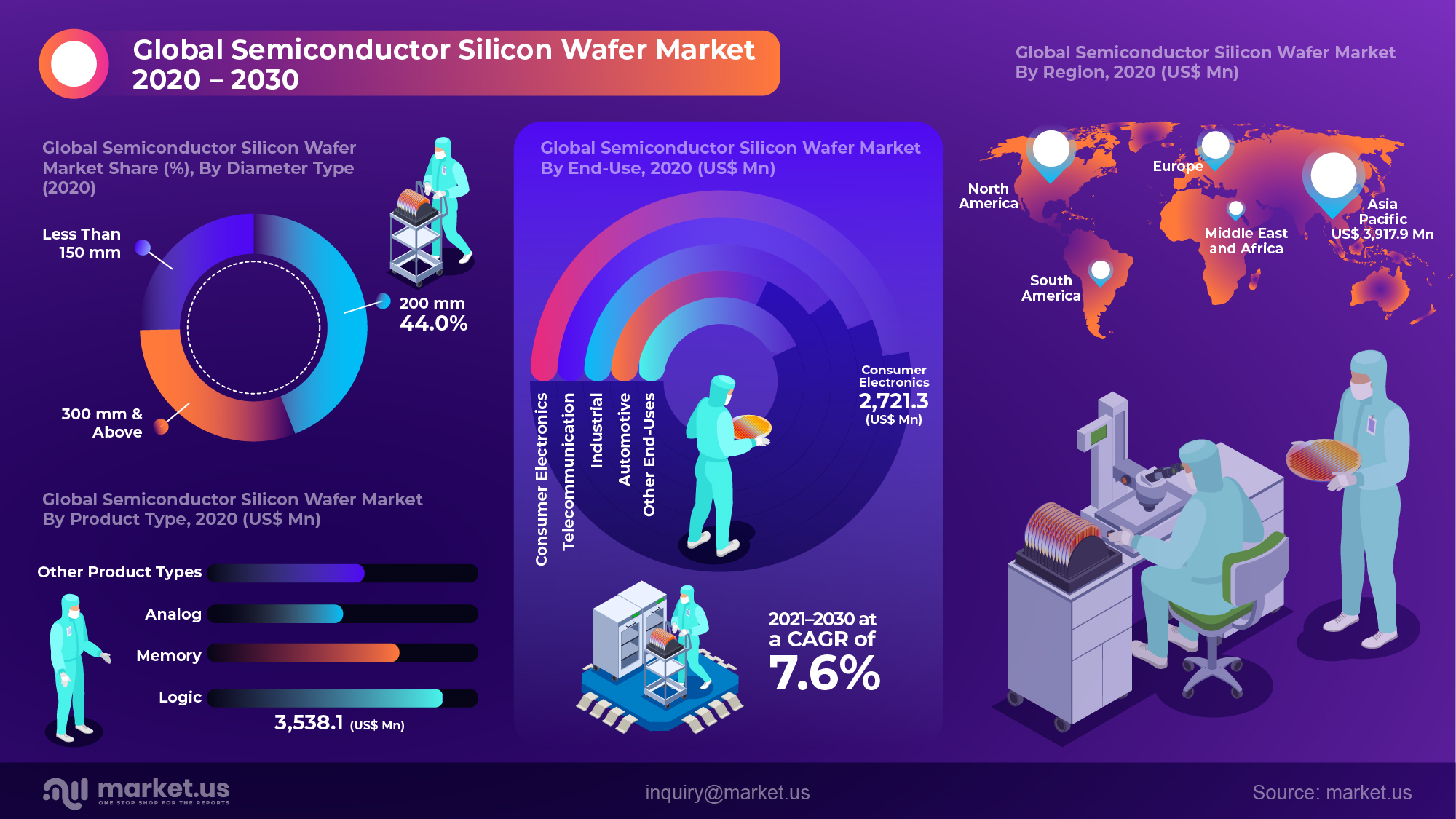 Global Semiconductor Silicon Wafer Market Infographics