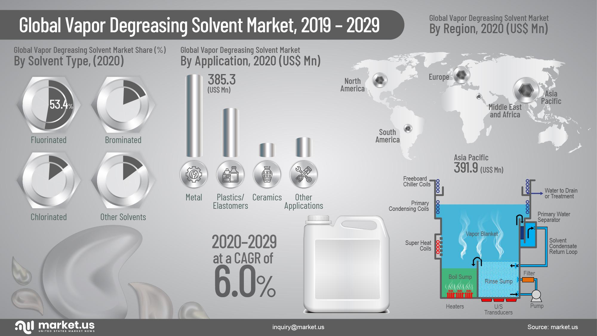 Global Vapor Degreasing Solvent Market Infographics