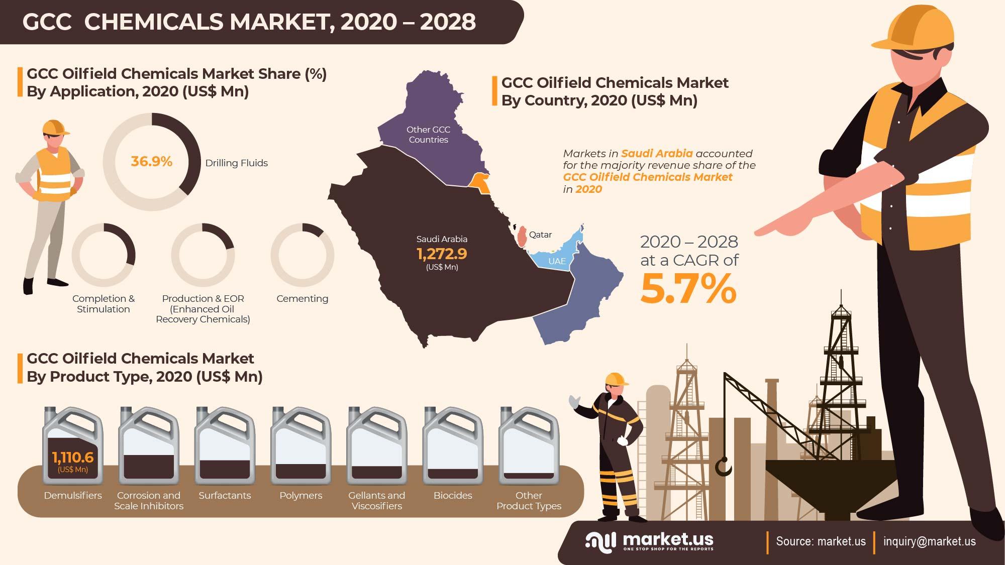 GCC Oilfield Chemicals Market Infographics