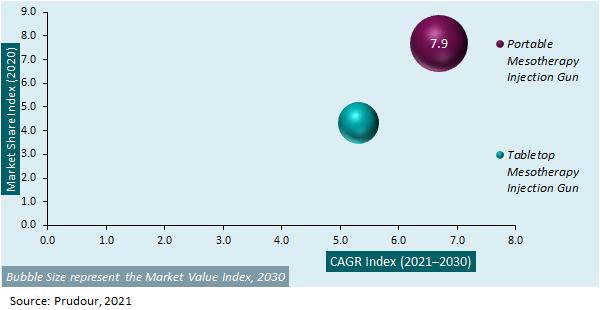 Global Mesotherapy Injector Gun Market Attractiveness Analysis 2021-2031