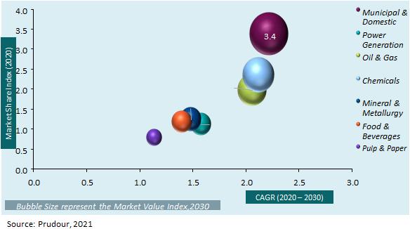 North America Ferric Sulphate Market Revenue 2020-2030