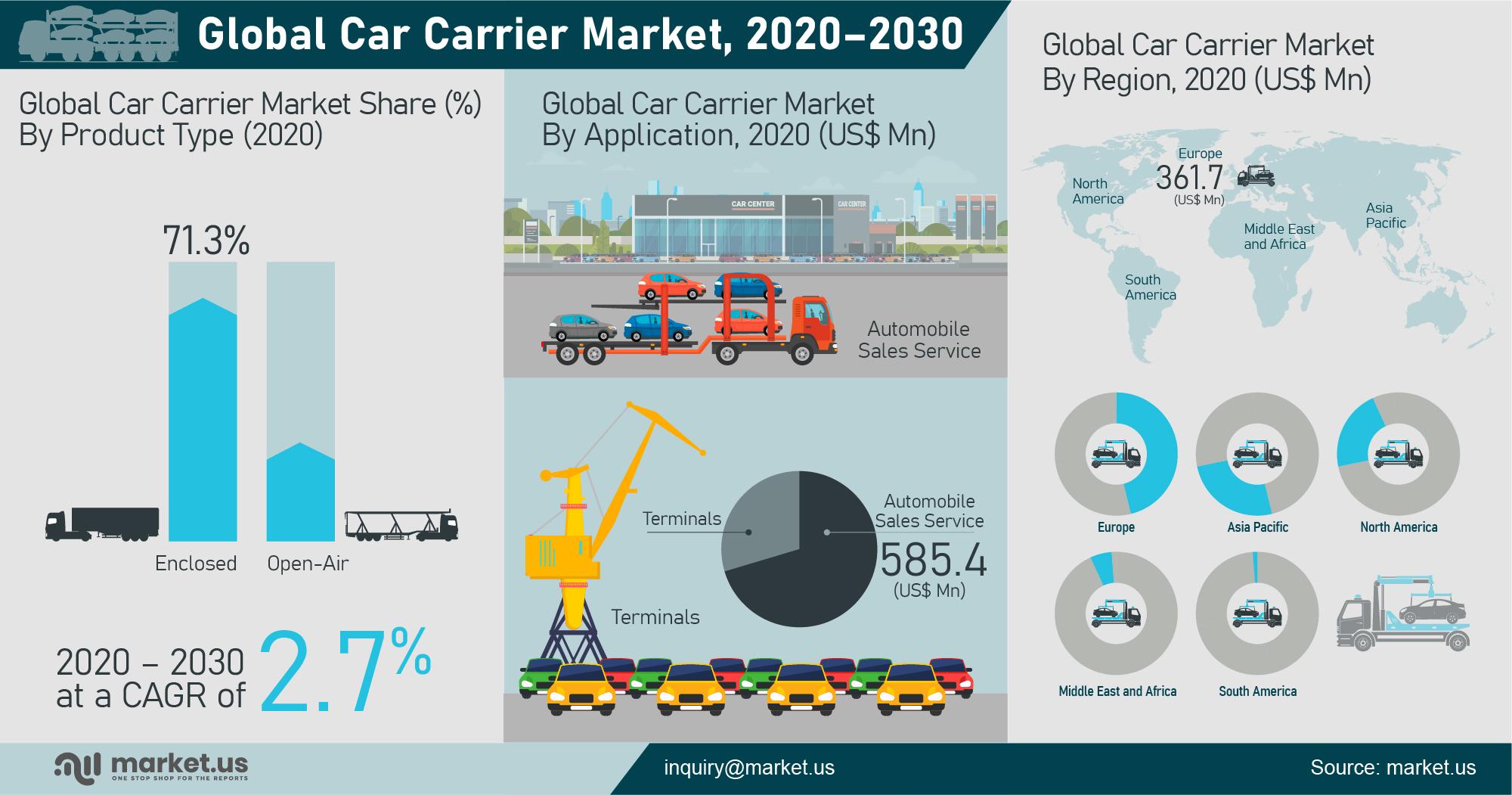 Global Car Carrier Market Infographics