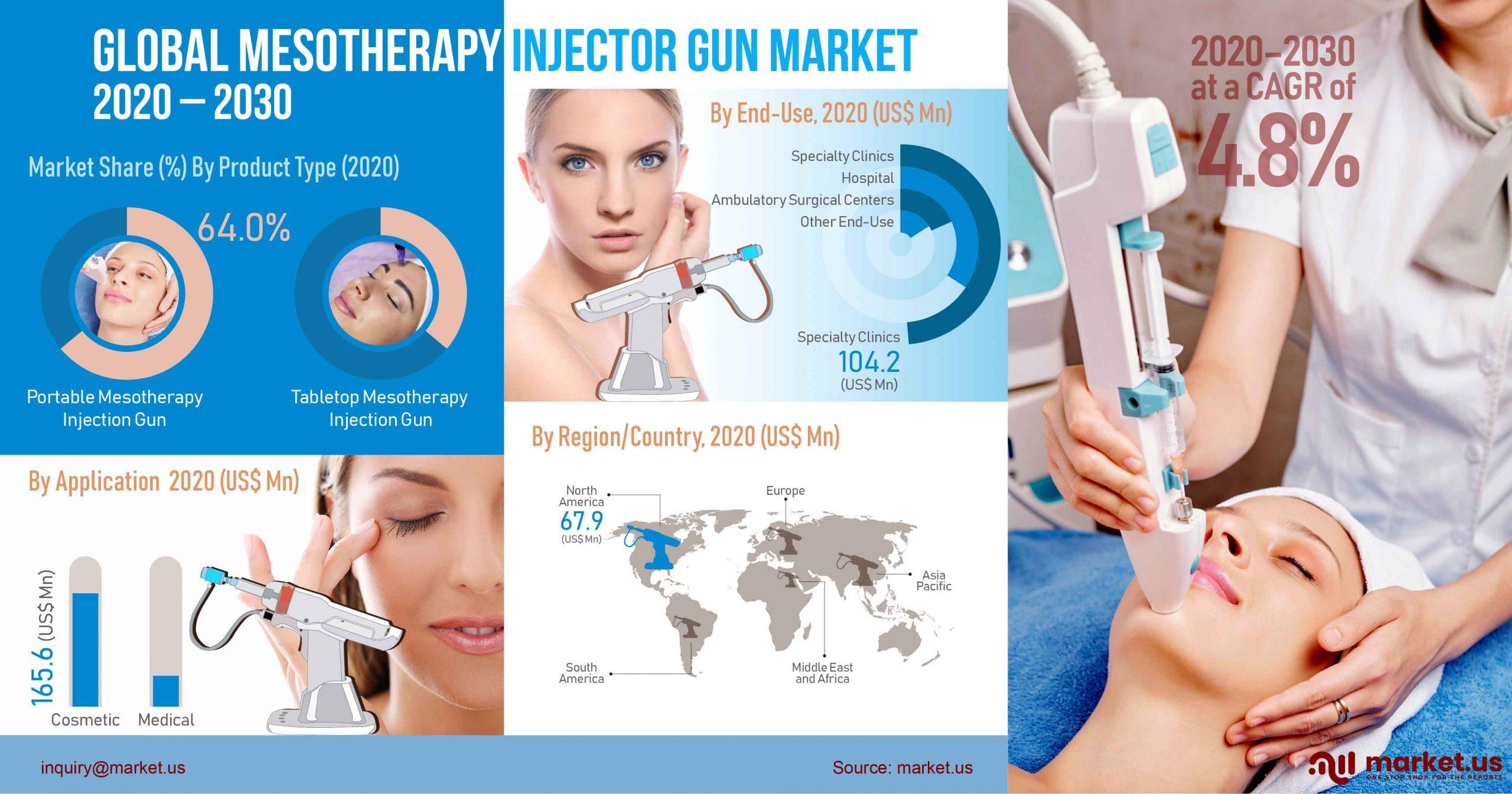 Global Mesotherapy Injector Gun Market Infographics
